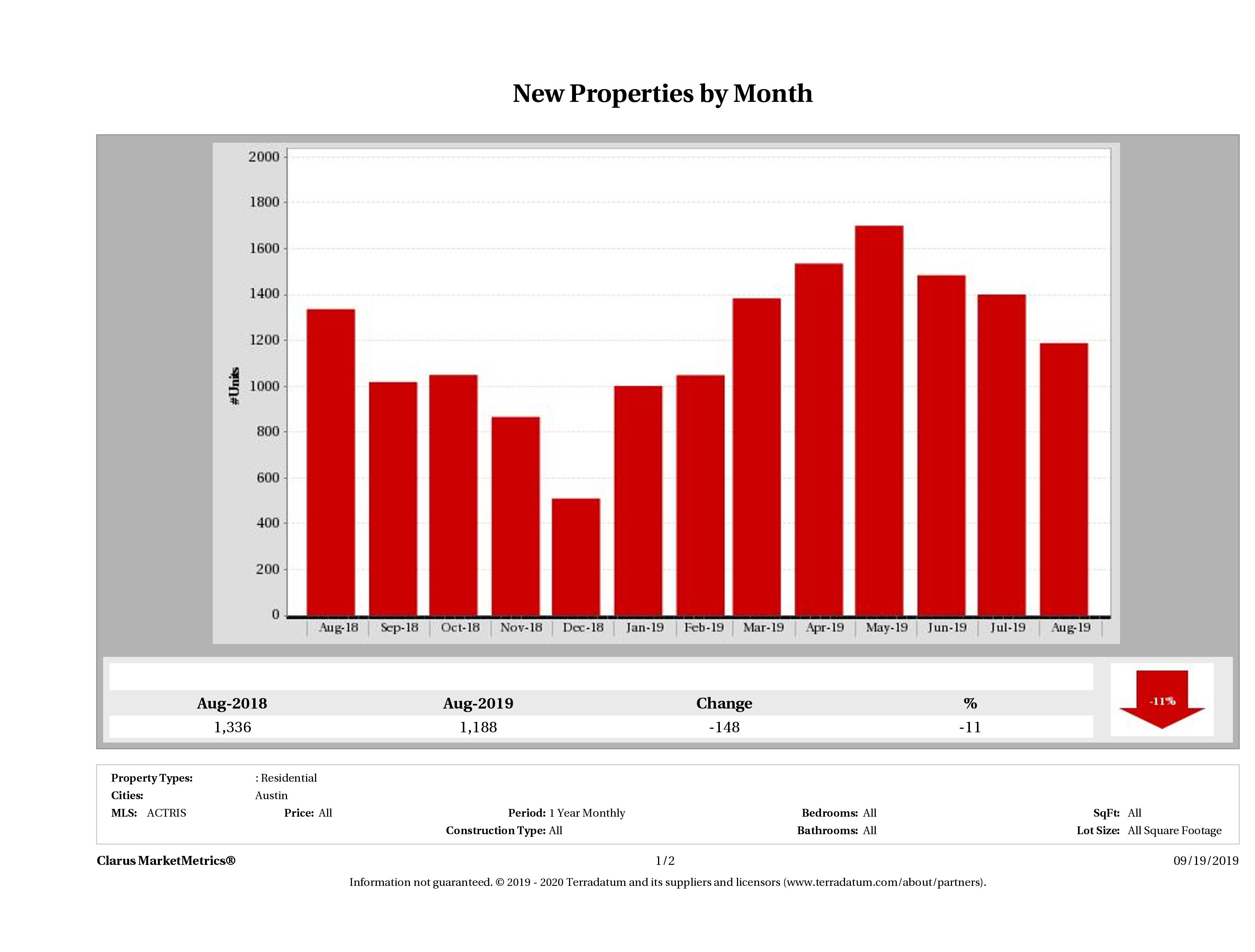 Austin number of new listings December 2018