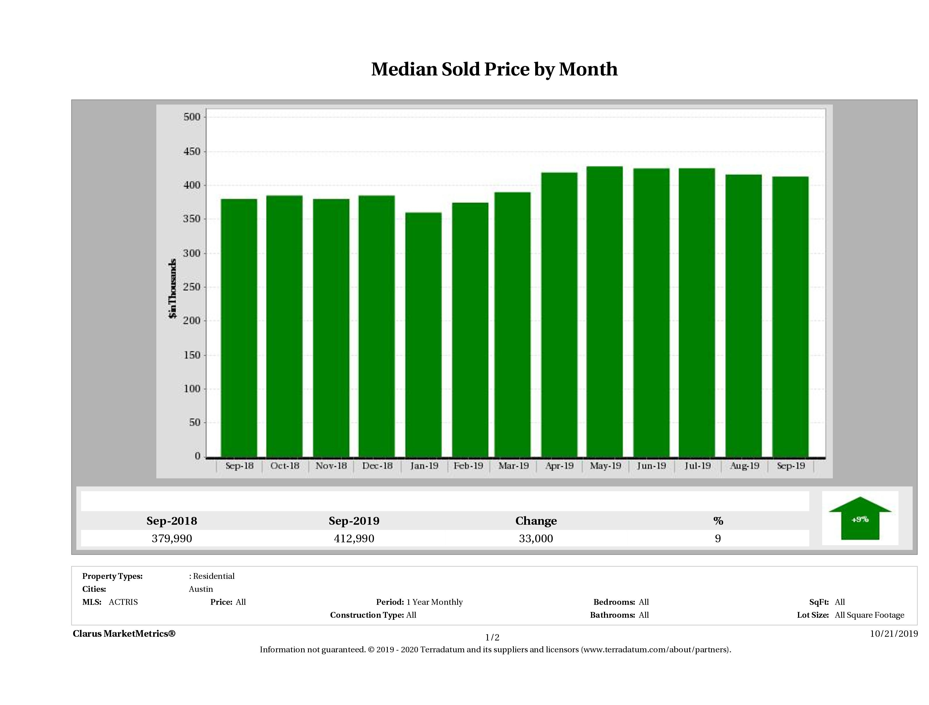 Austin median home price December 2018