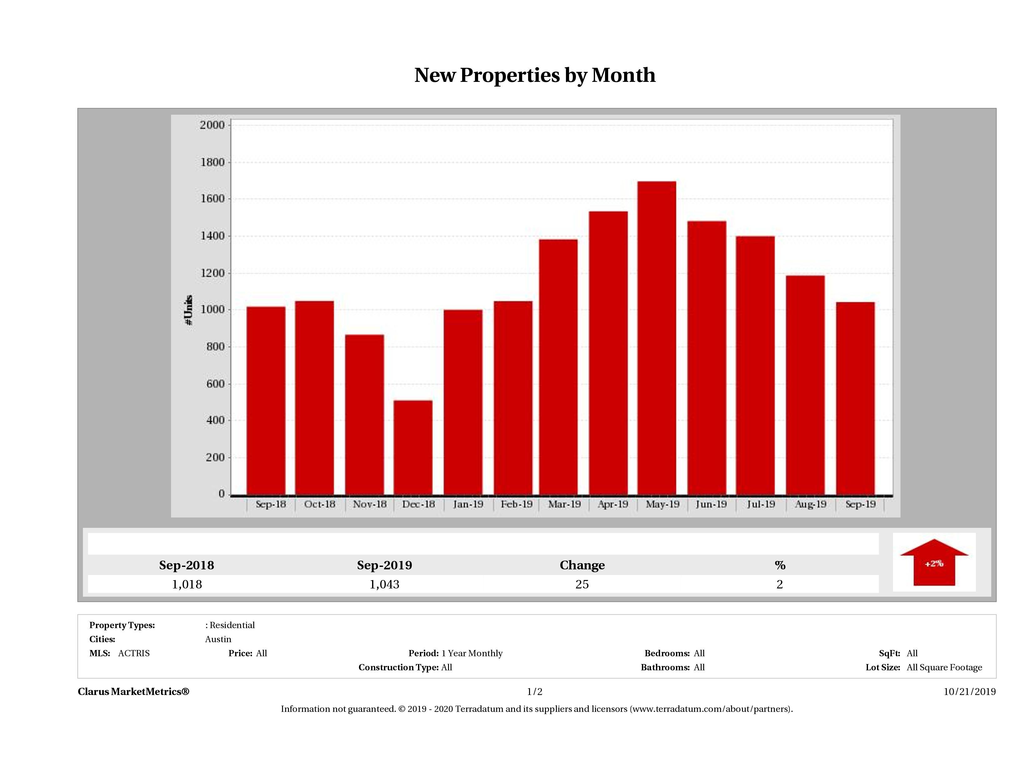 Austin number of new listings December 2018