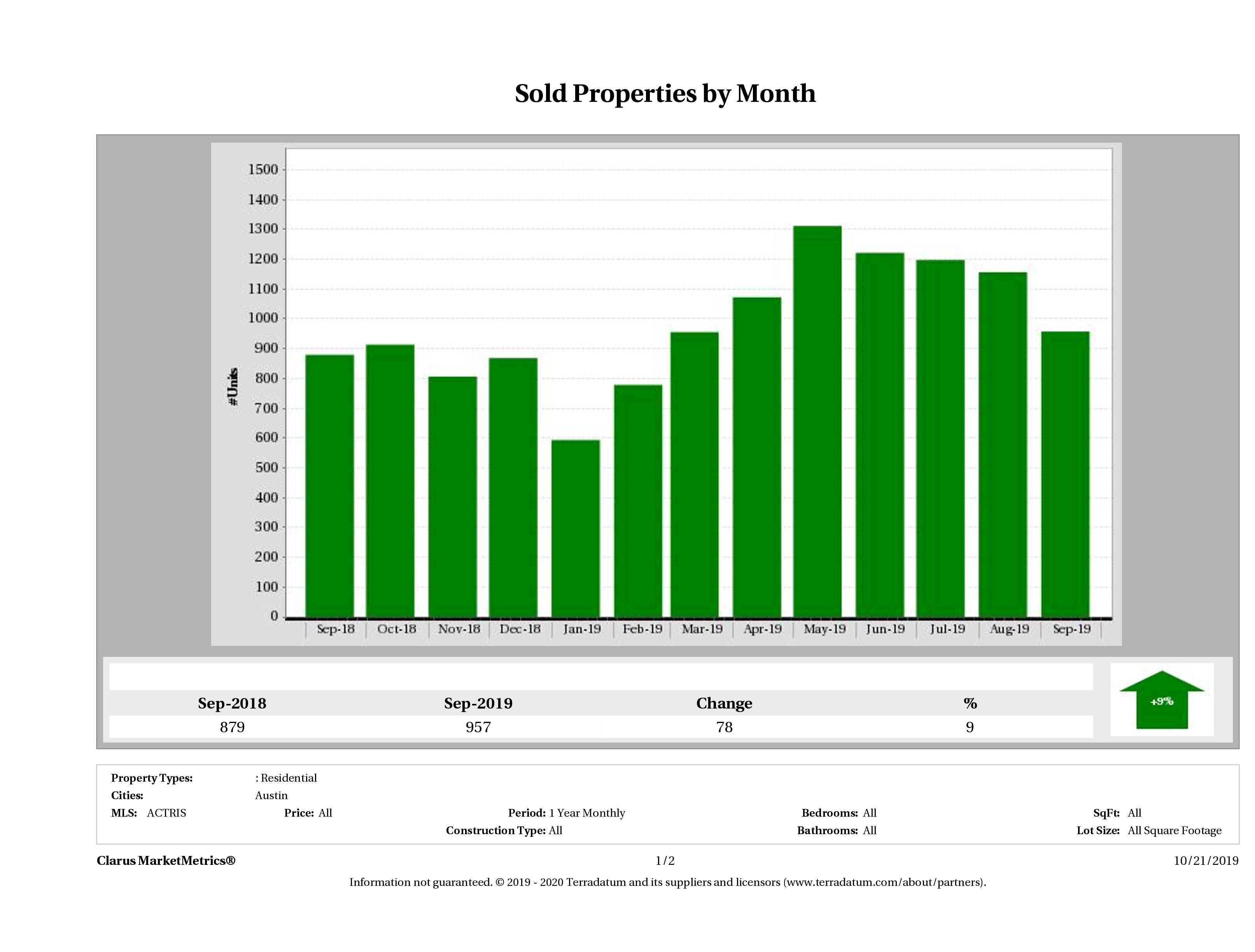 Austin number of homes sold December 2018