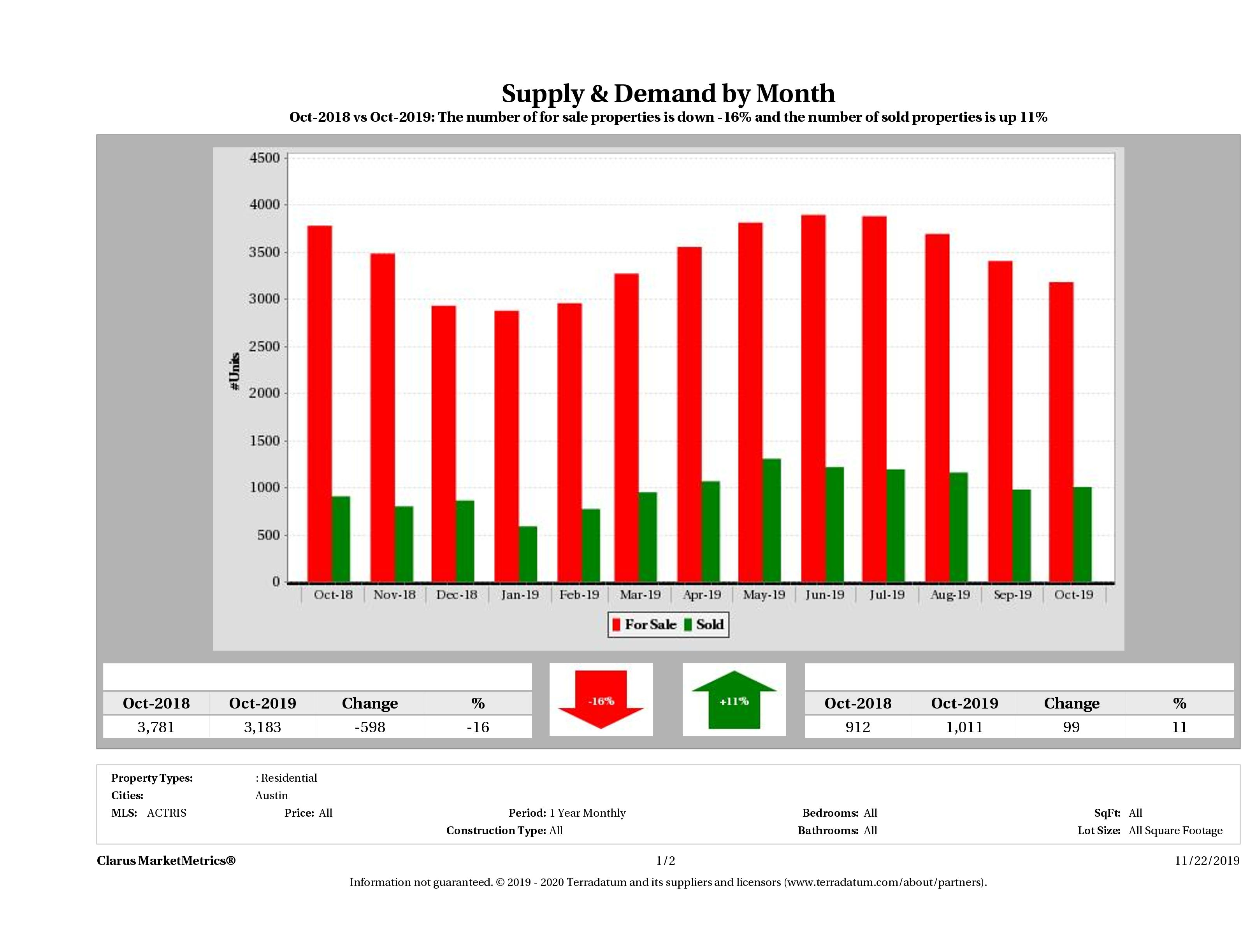 Austin real estate market supply and demand December 2018