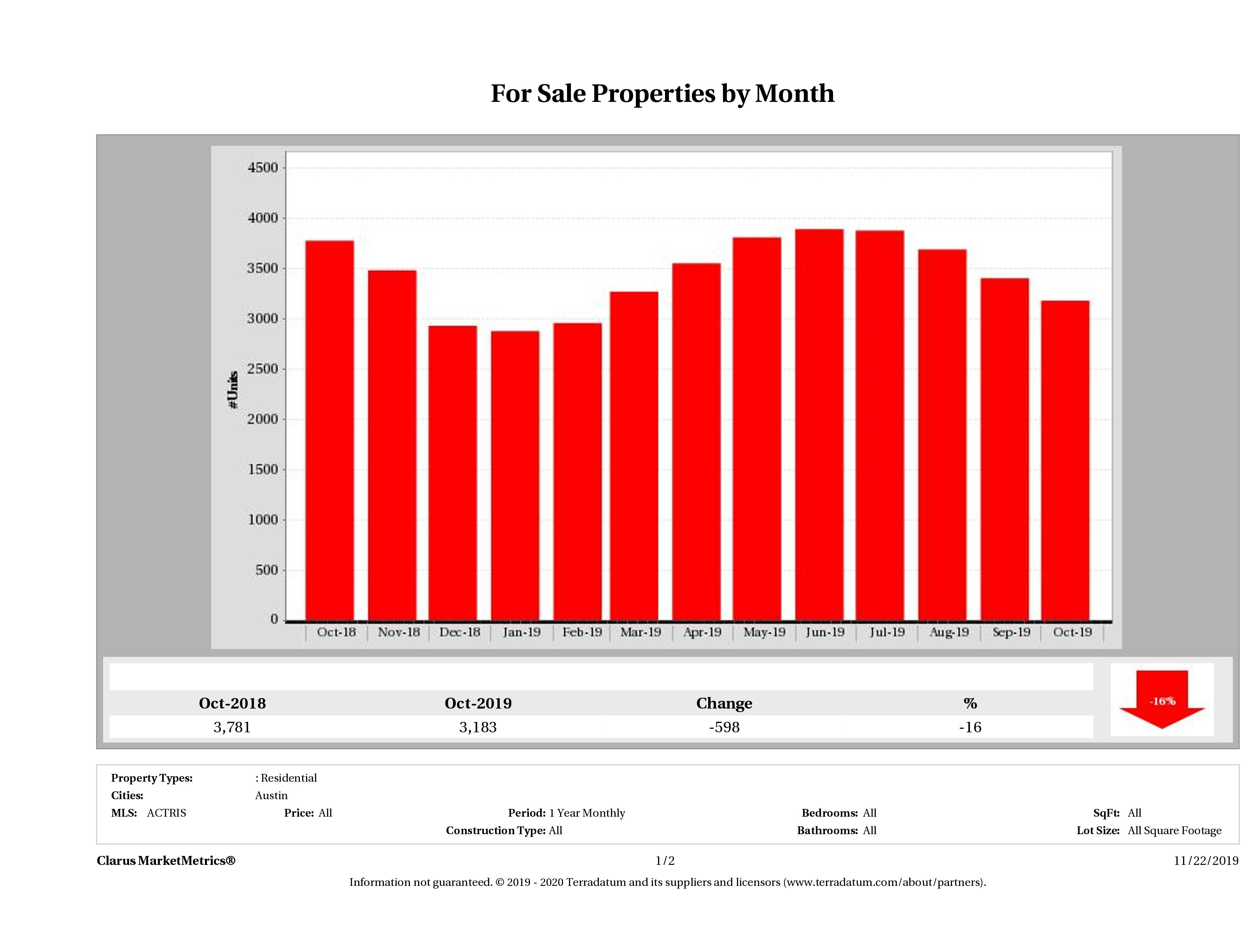 Austin number of homes for sale December 2018