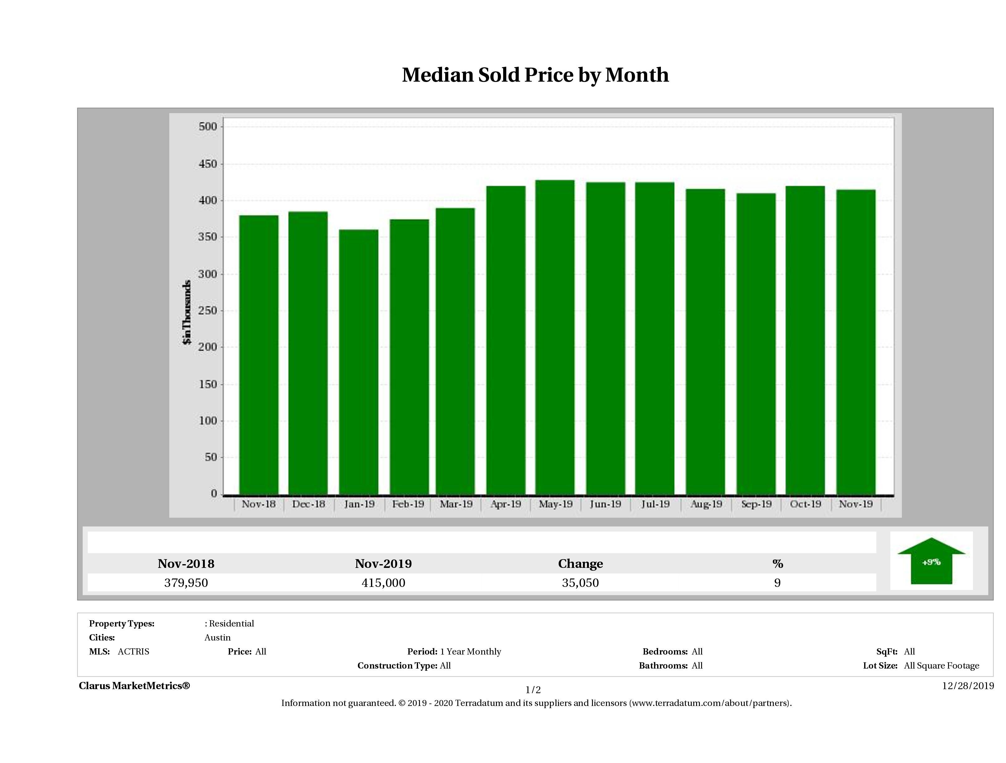 Austin median home price November 2019