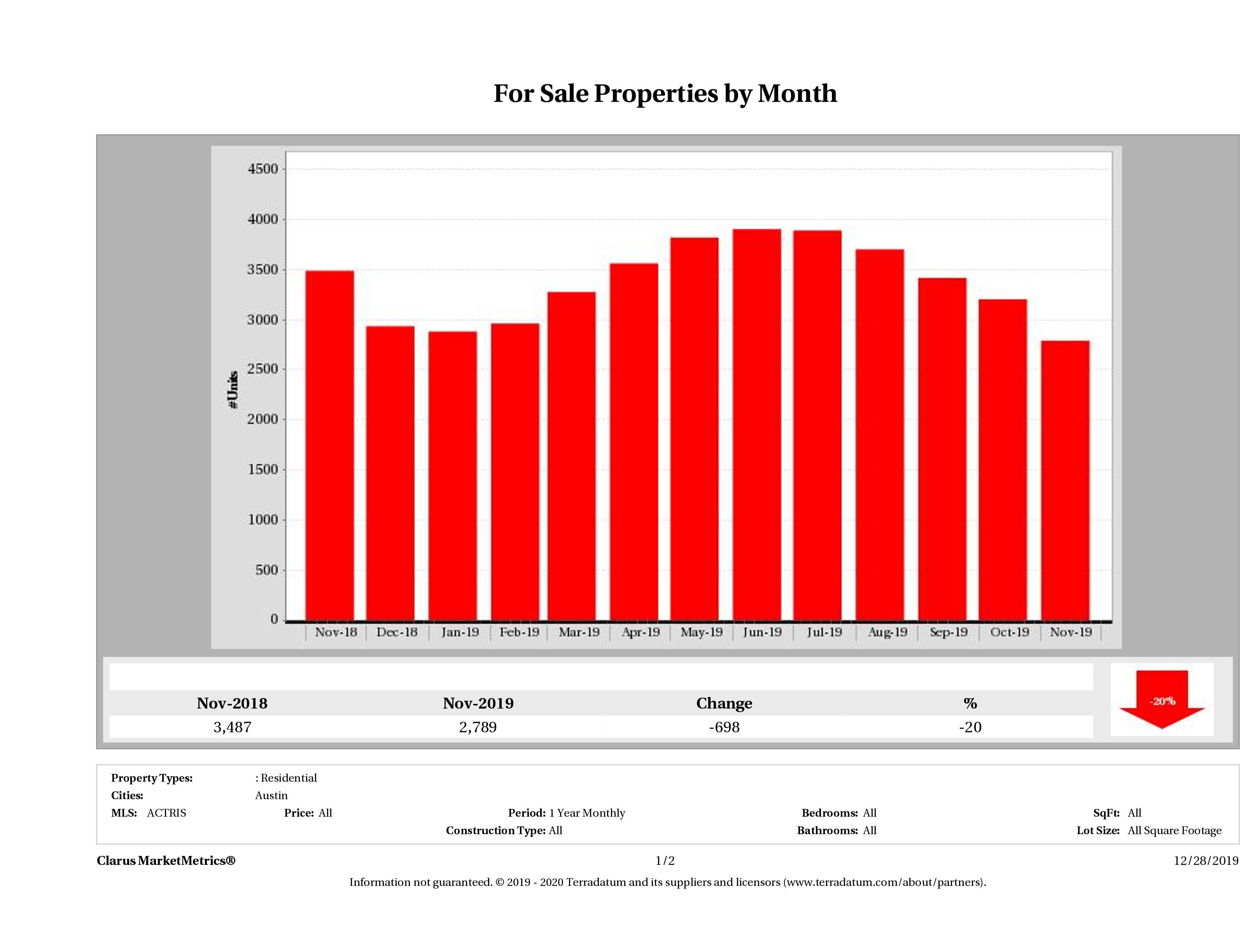 Austin number of homes for sale November 2019