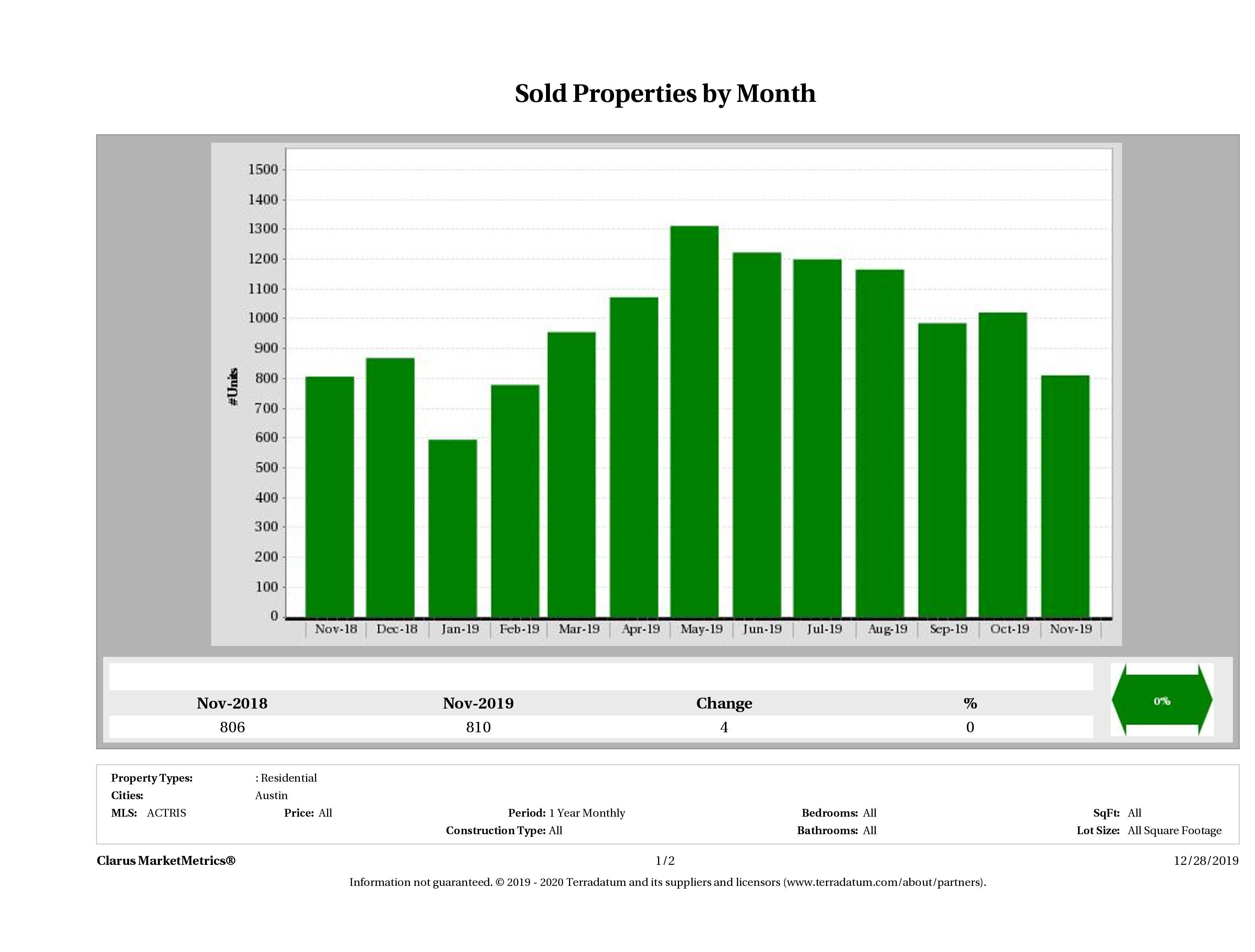 Austin number of homes sold November 2019