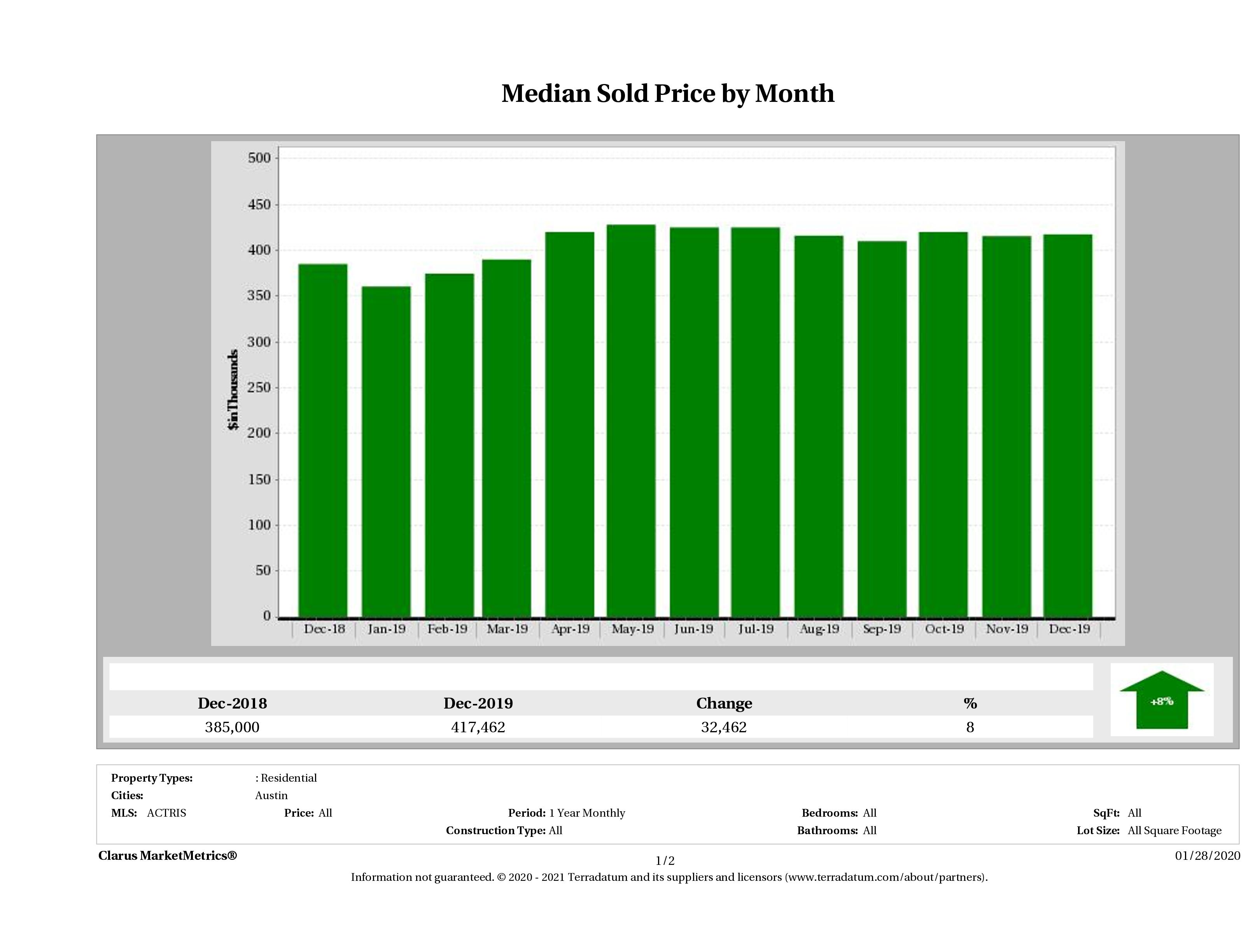 Austin median home price December 2019