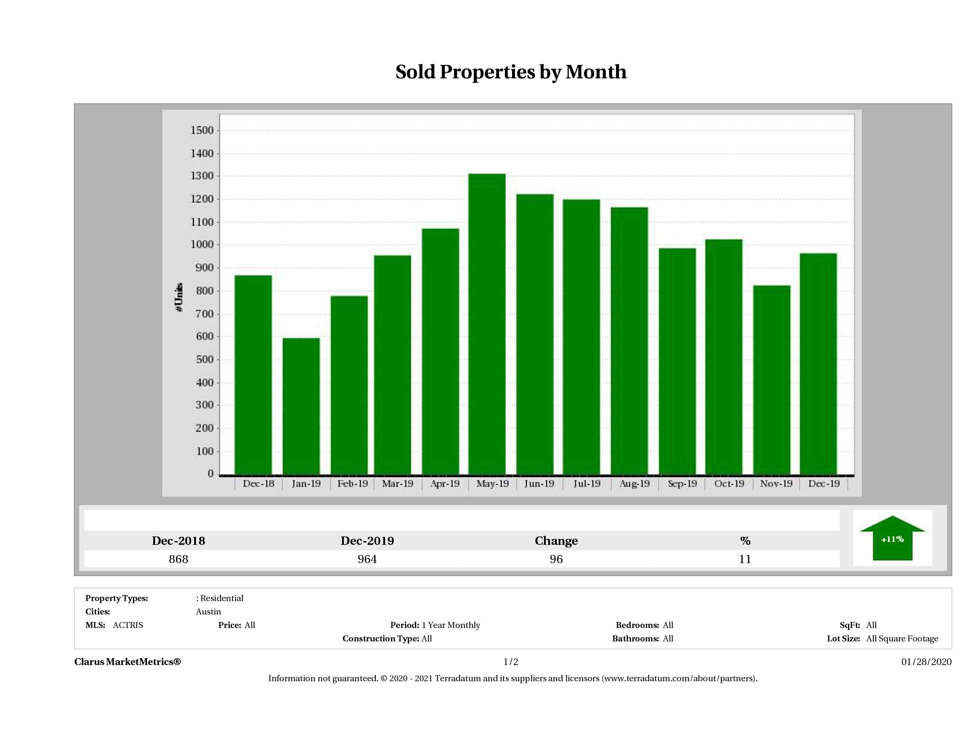 Austin number of homes sold December 2019