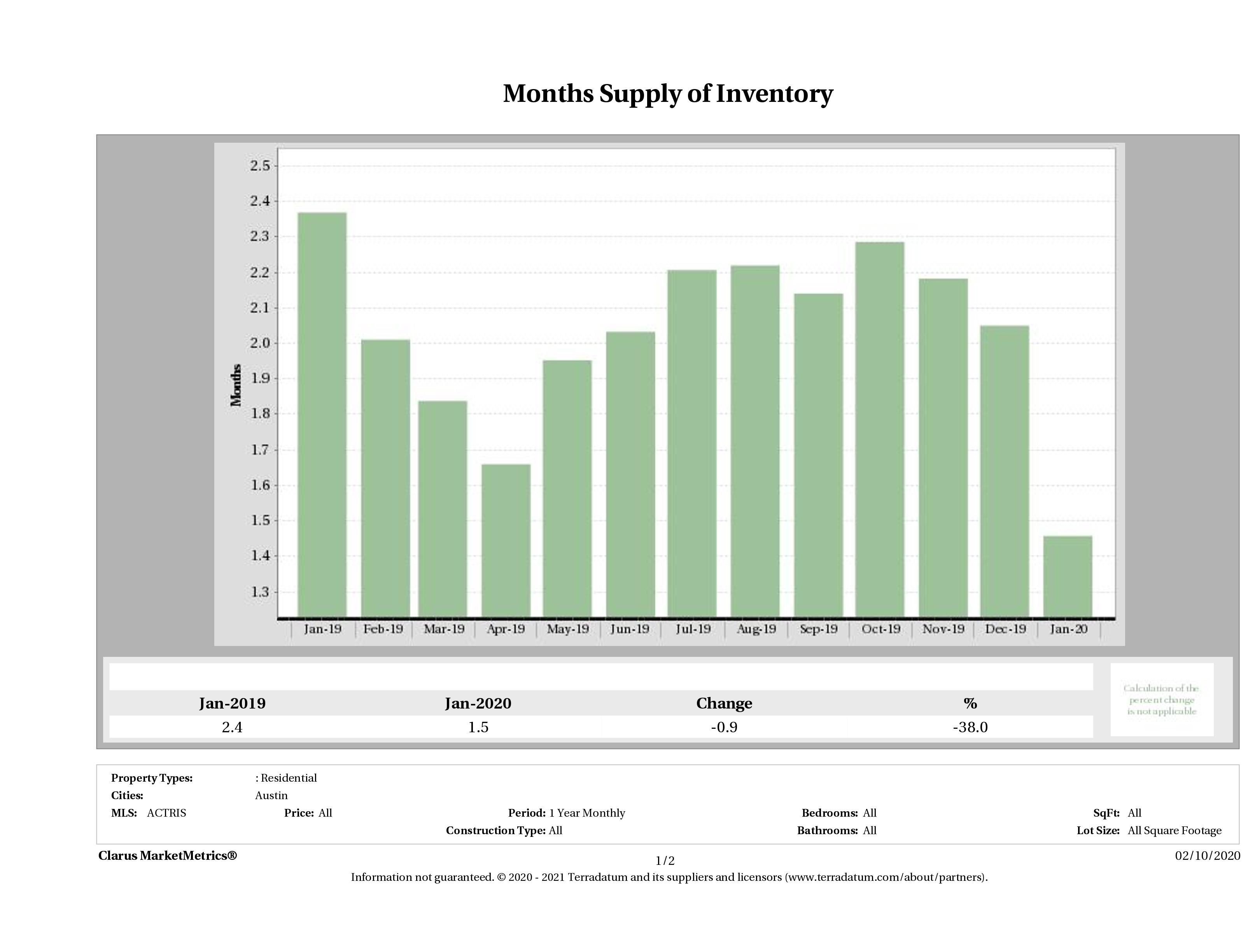 Austin single family home months inventory January 2020