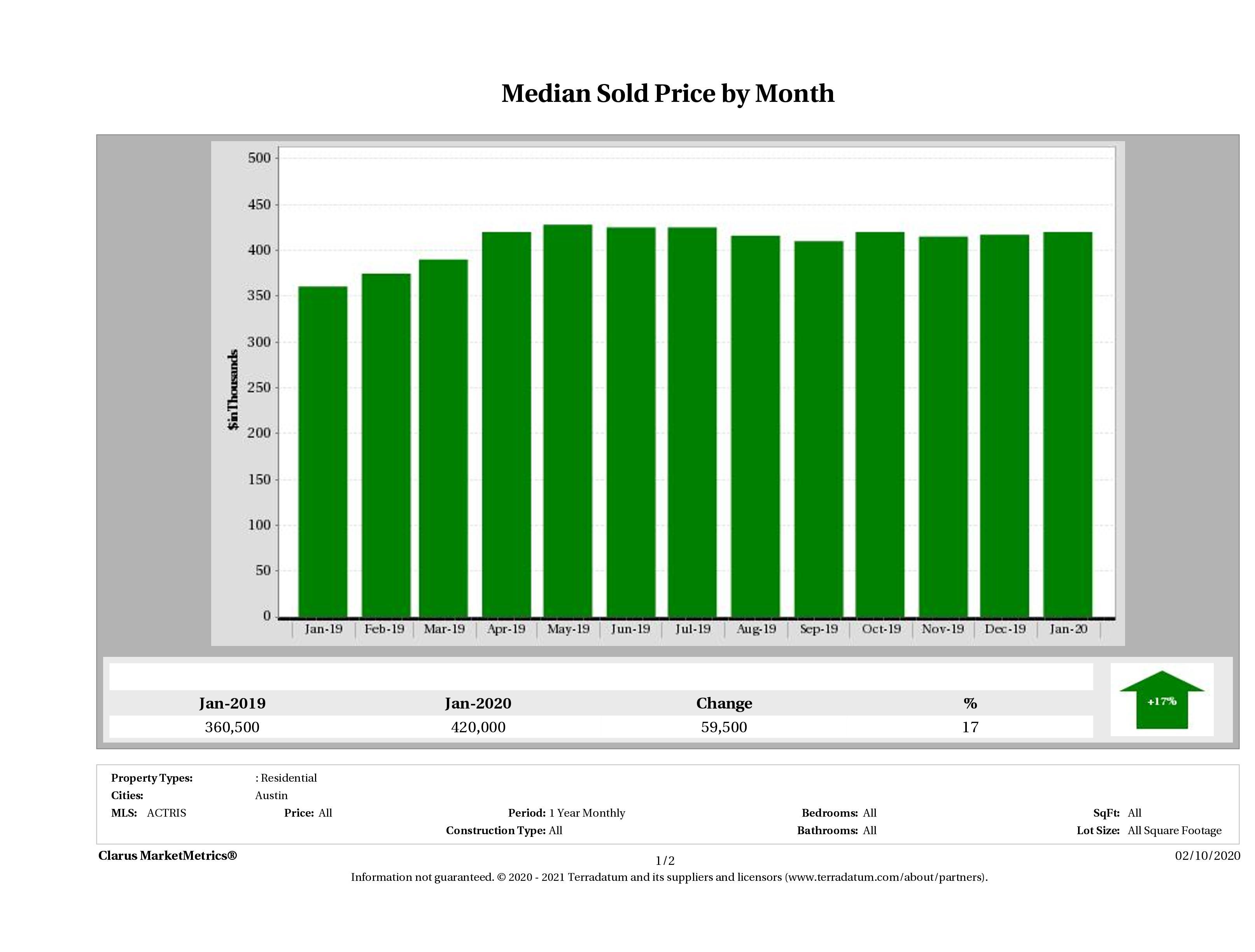 Austin median home price January 2020