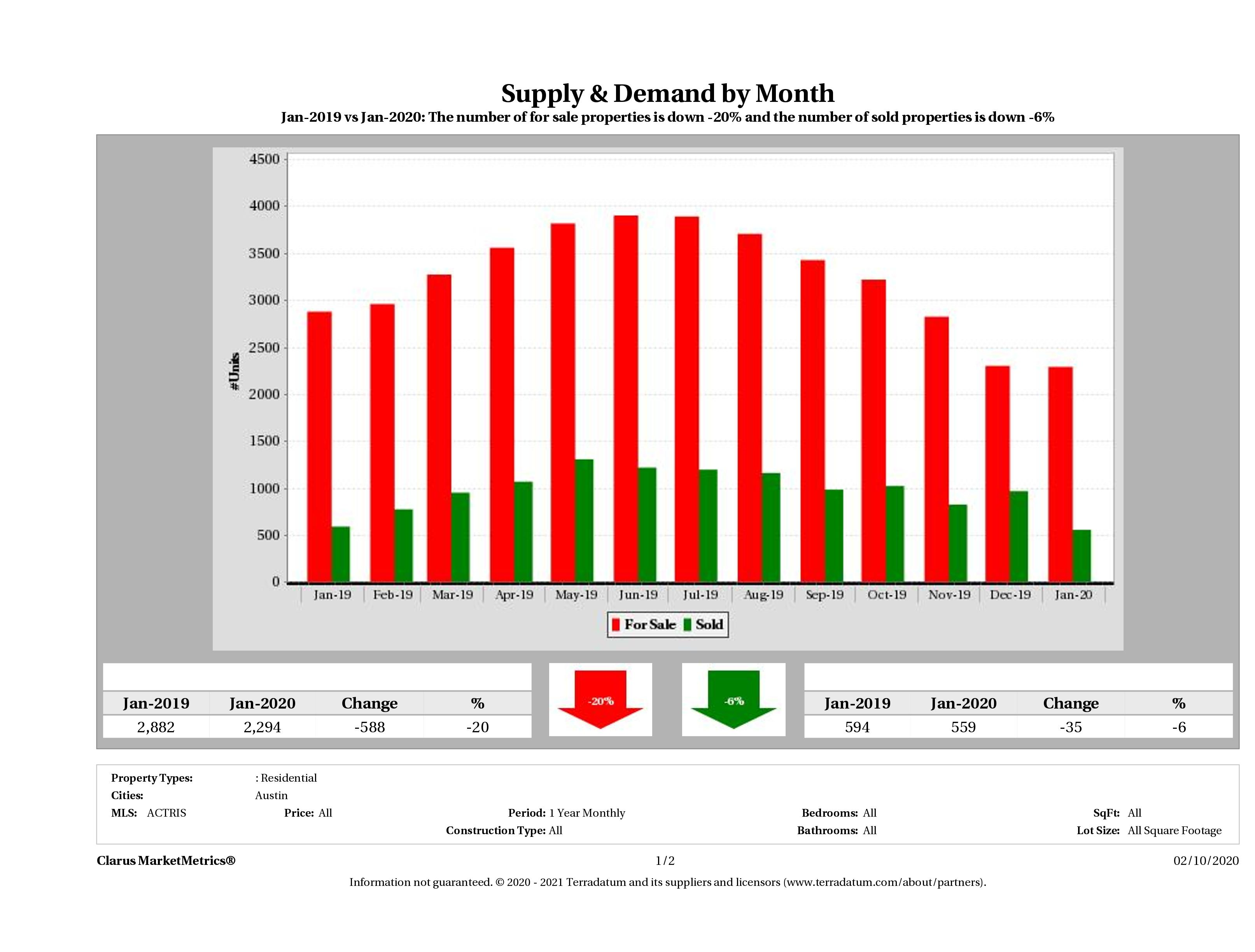 Austin real estate market supply and demand December 2019