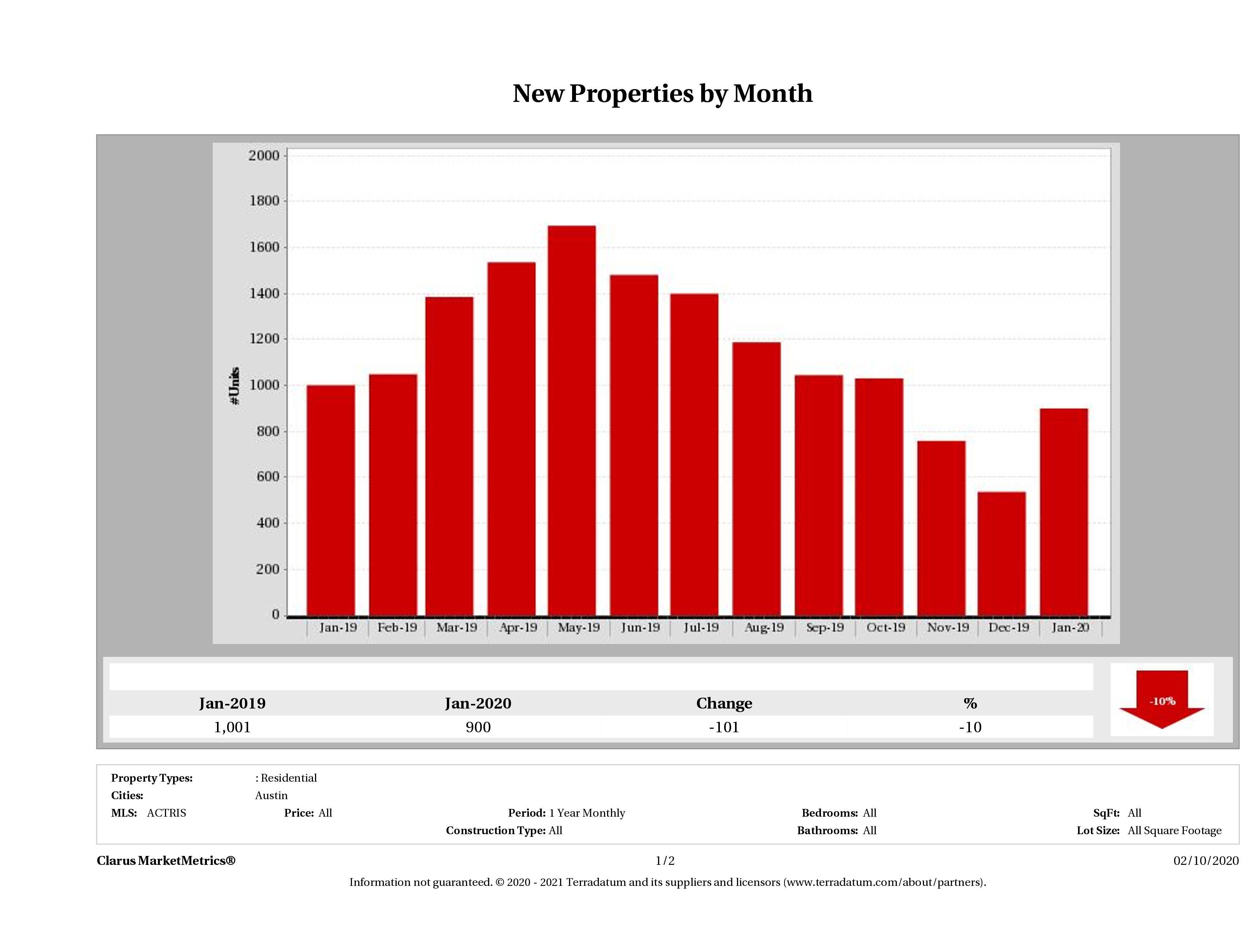 Austin number of new listings January 2020