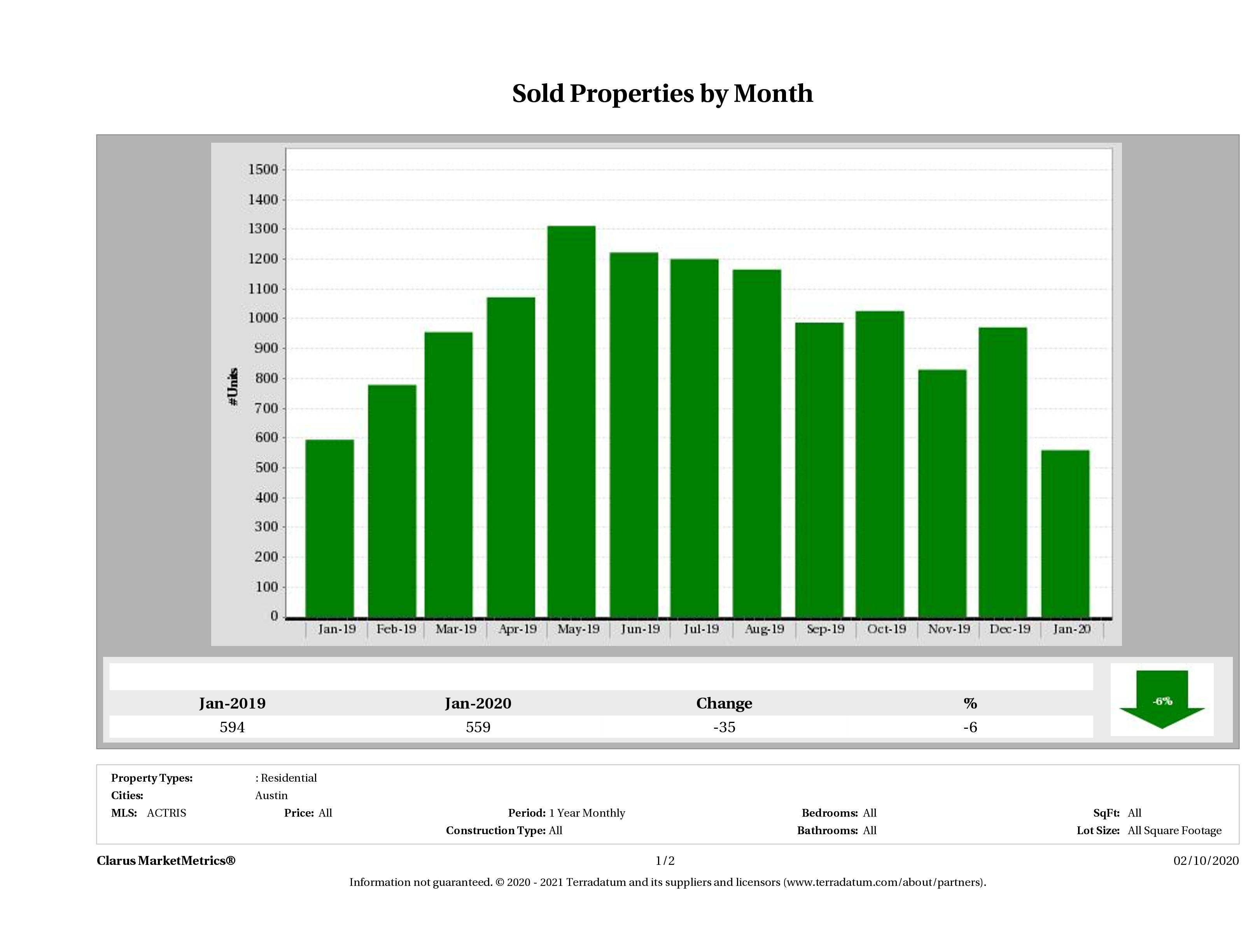 Austin number of homes sold January 2020