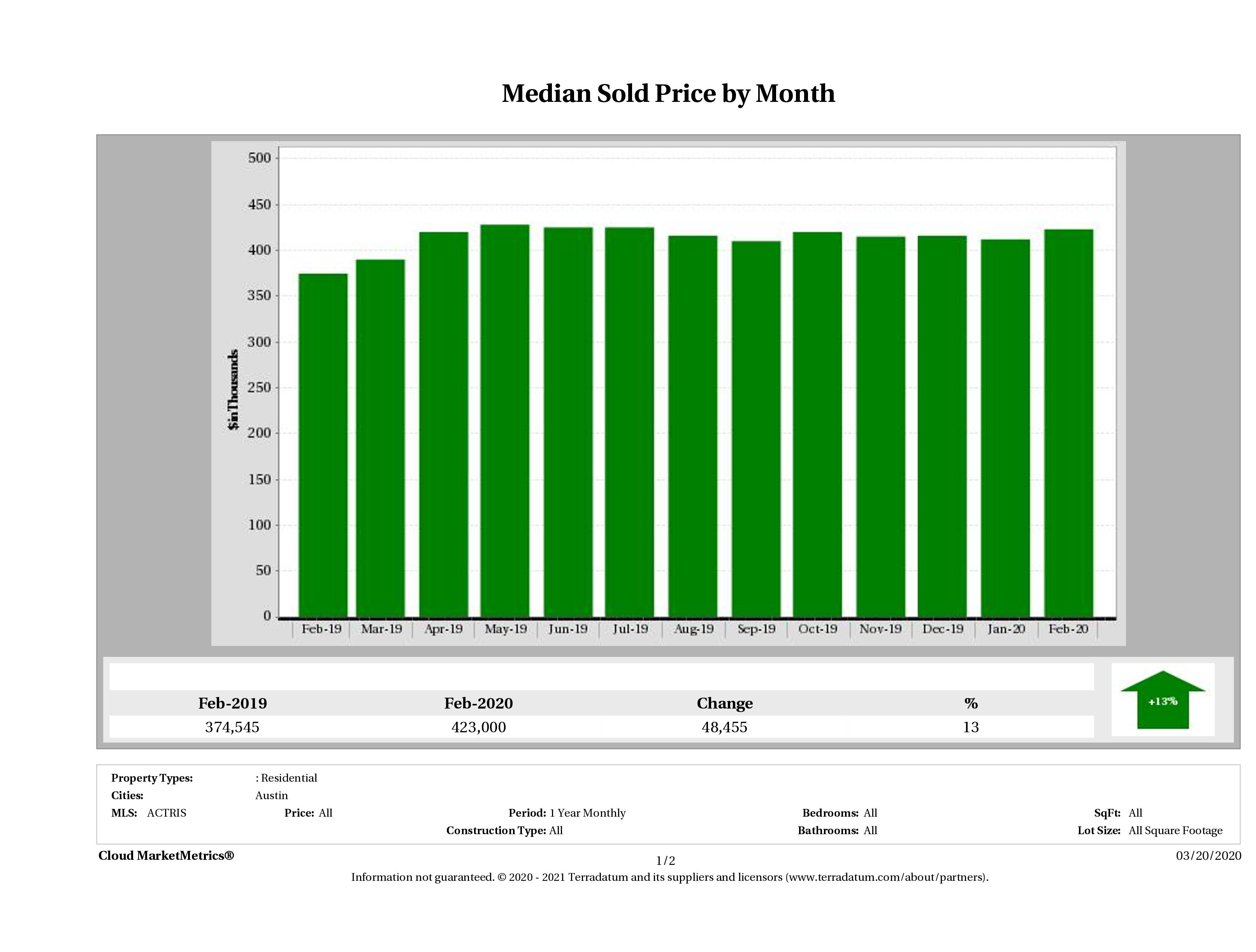 Austin median home price February 2020