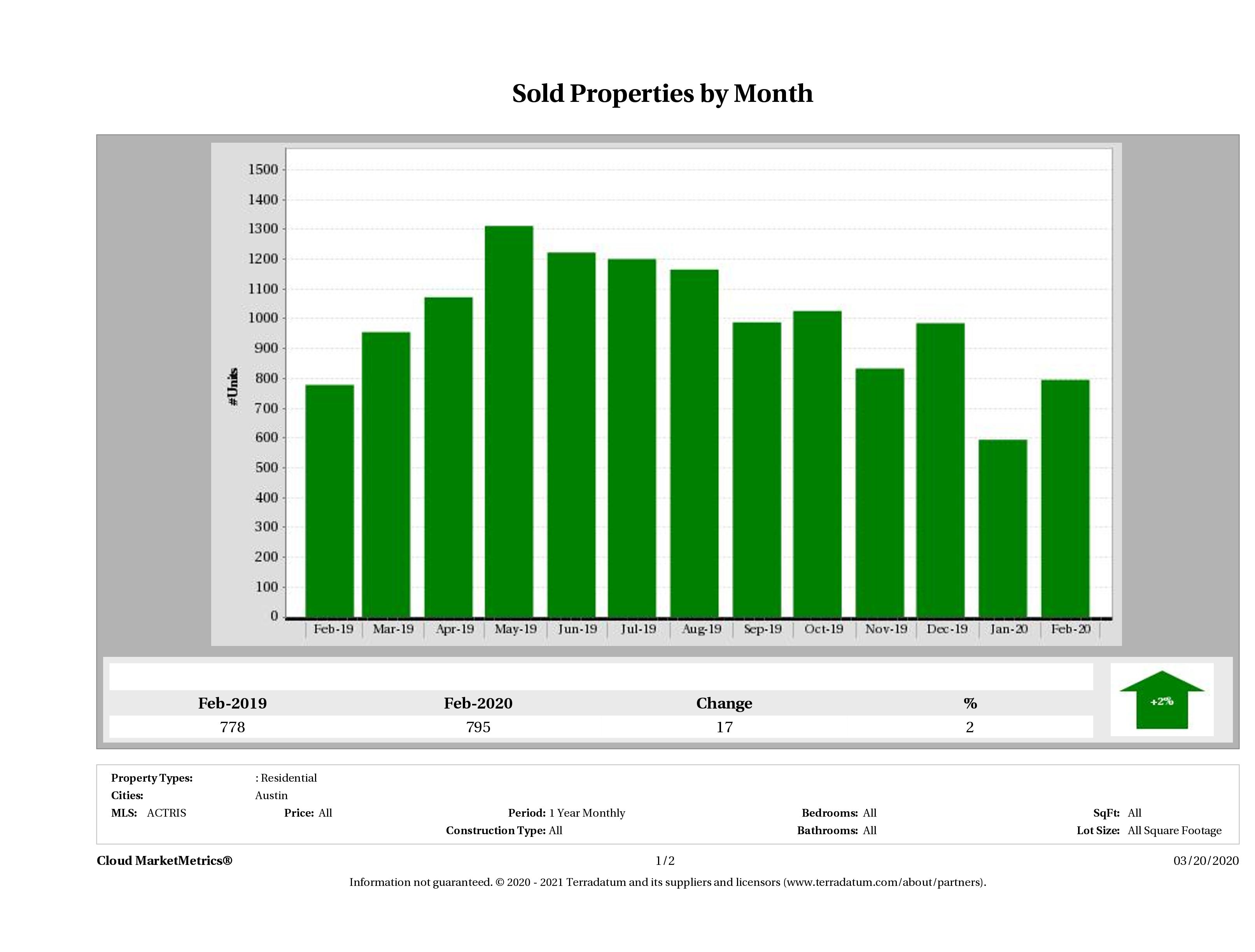 Austin number of homes sold February 2020