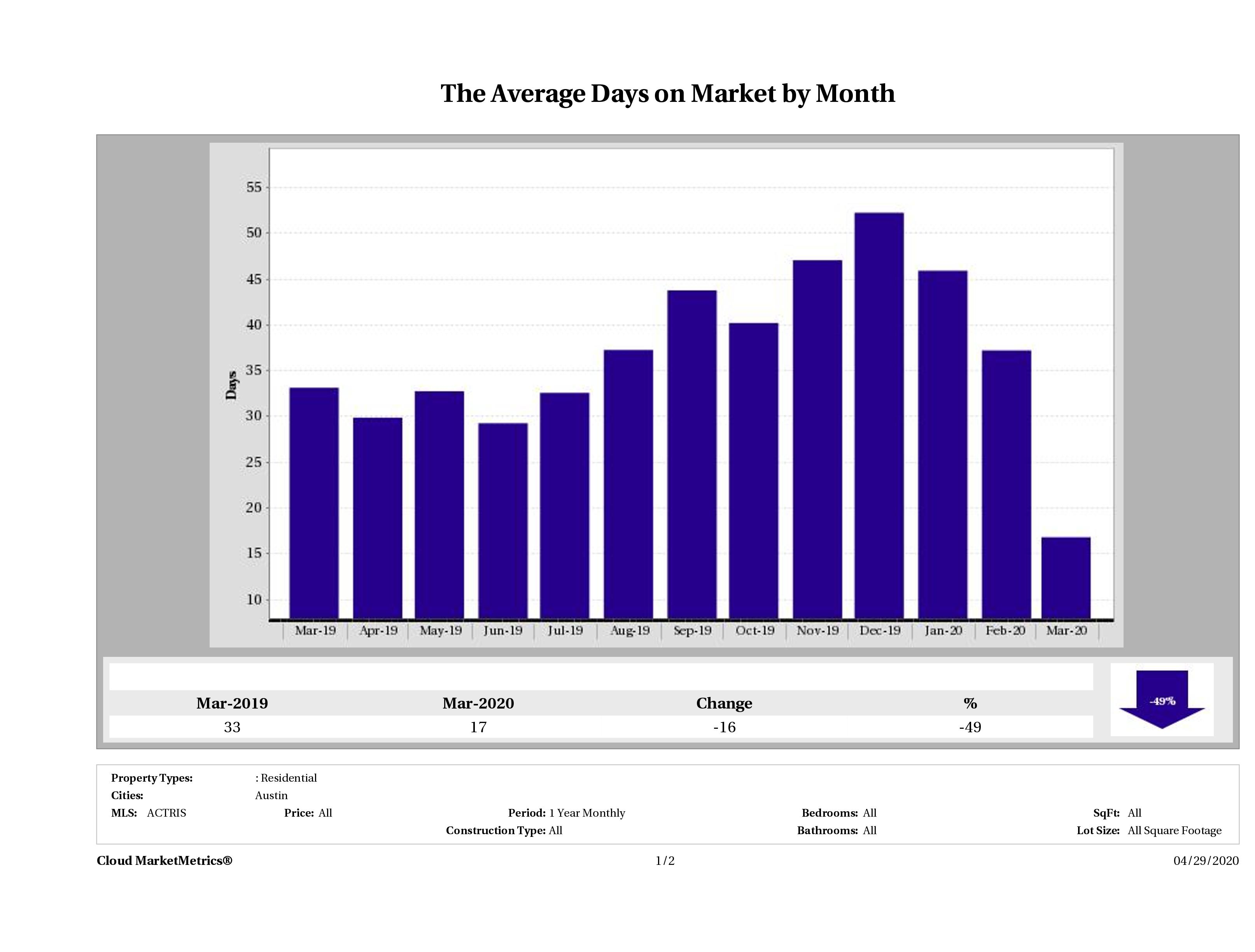 Austin average days on market homes March 2020