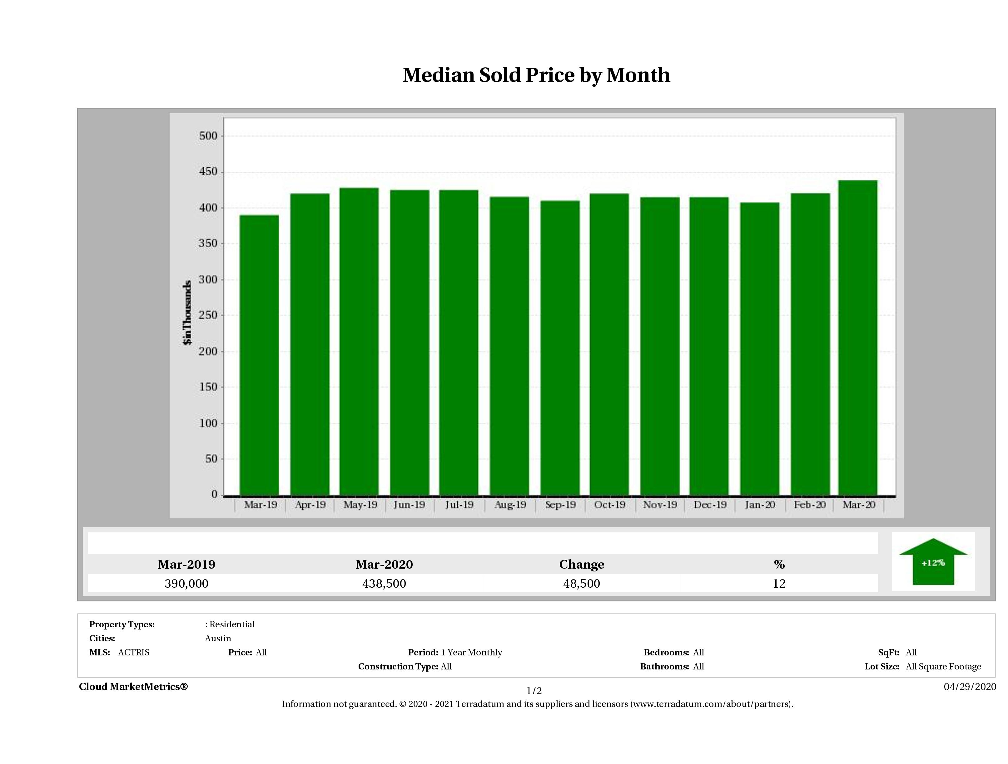 Austin median home price March 2020