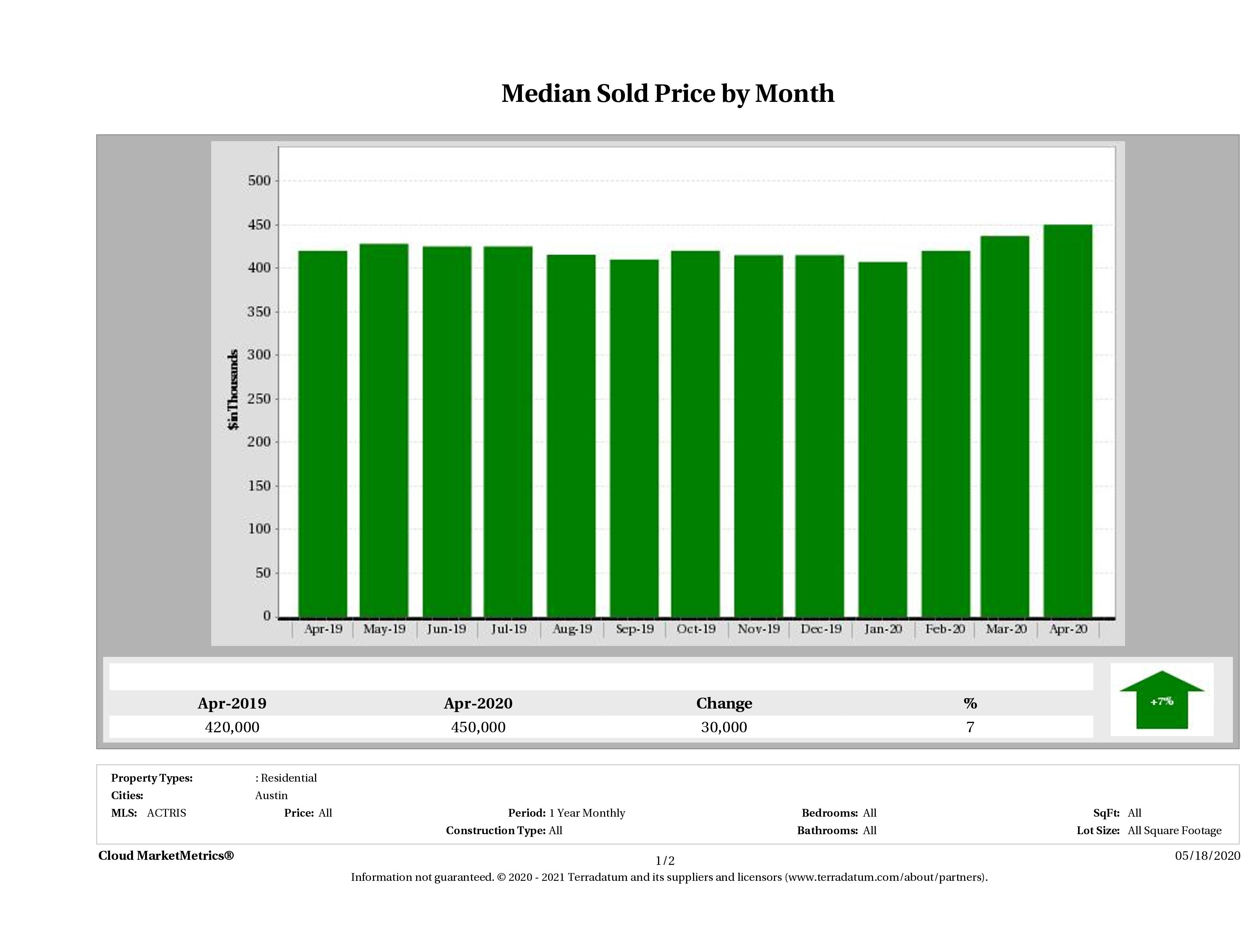 Austin median home price April 2020
