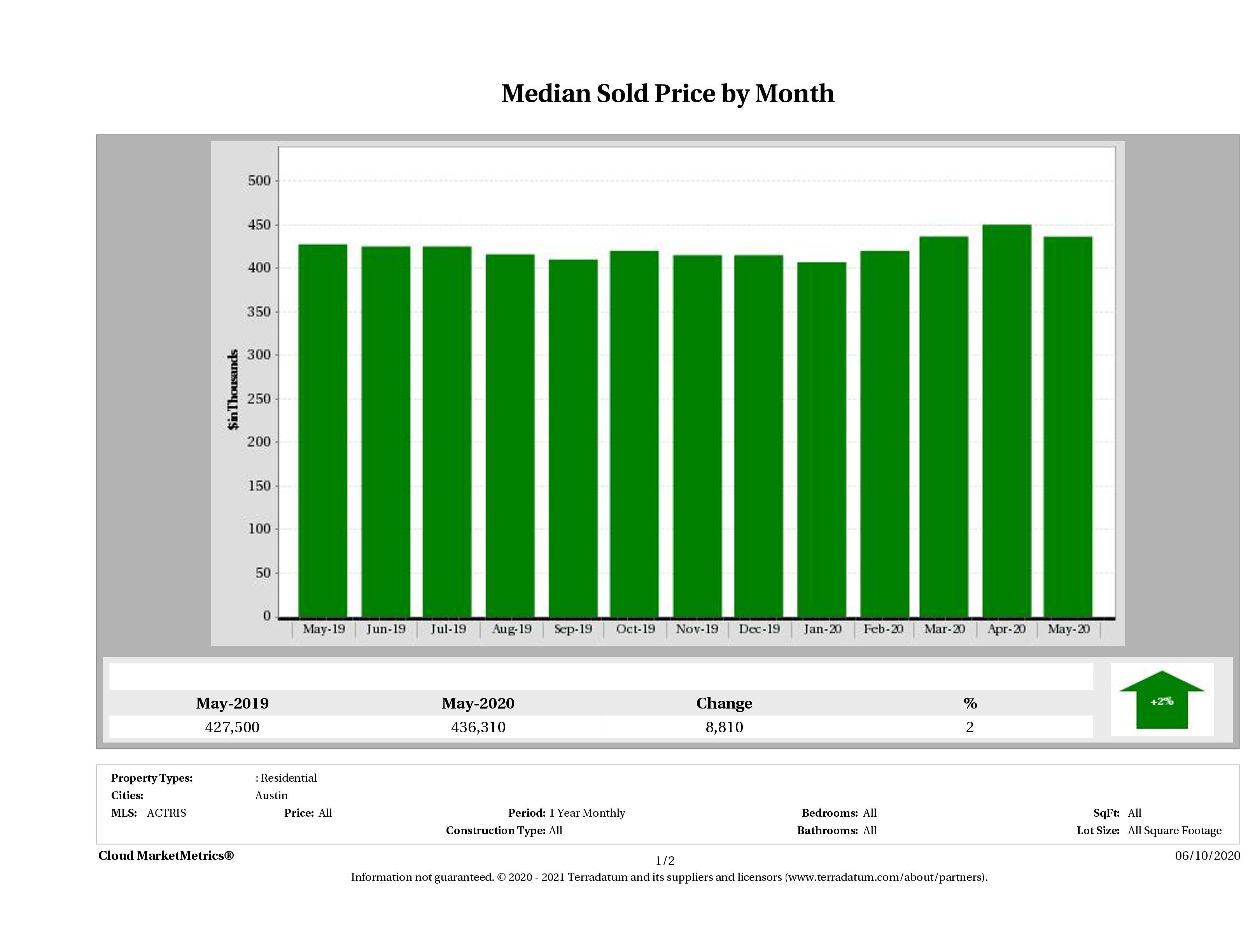 Austin median home price May 2020