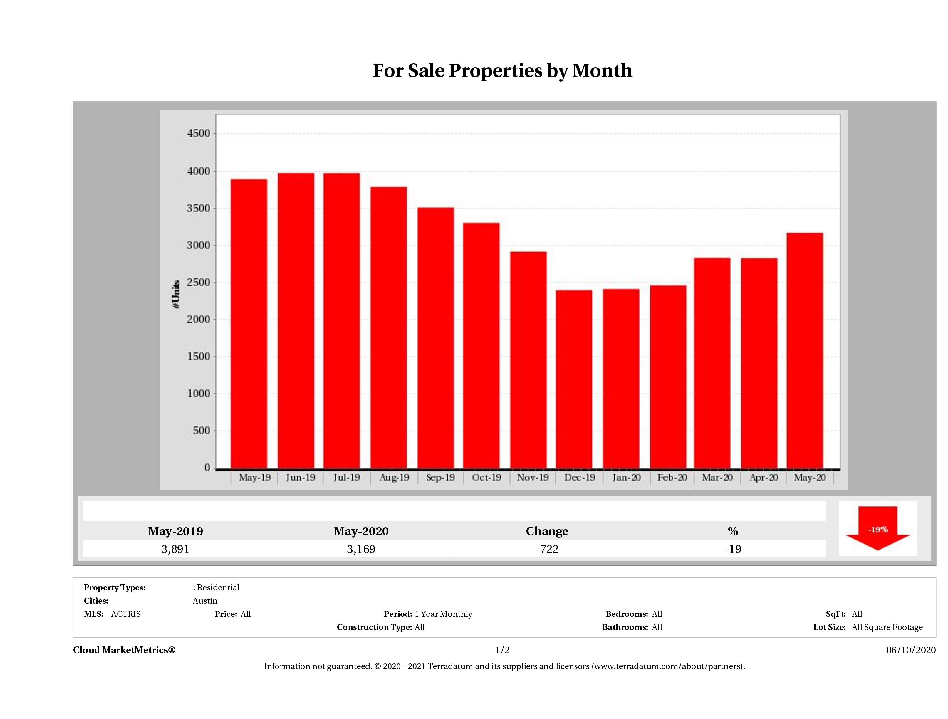 Austin number of homes for sale May 2020