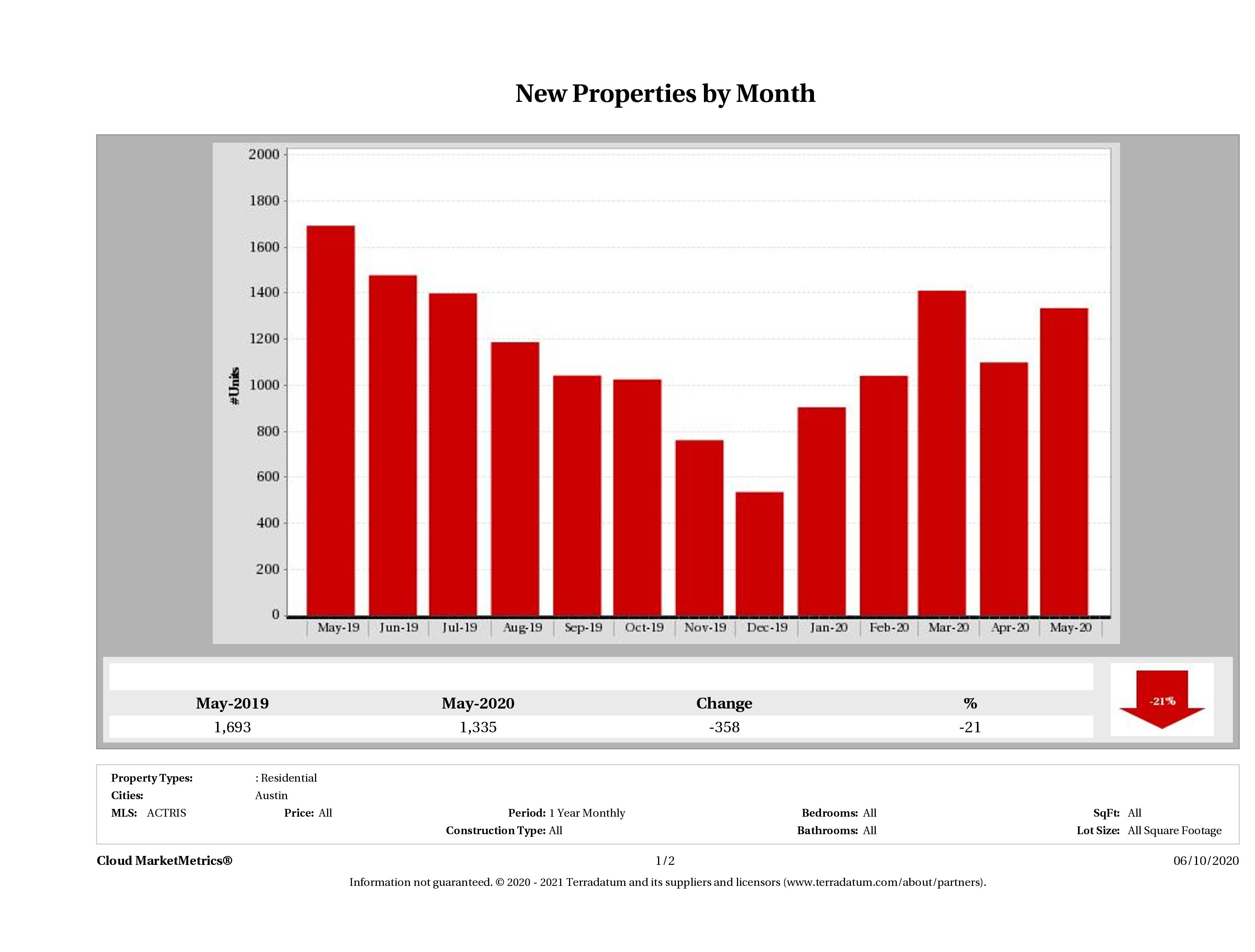 Austin number of new listings May 2020