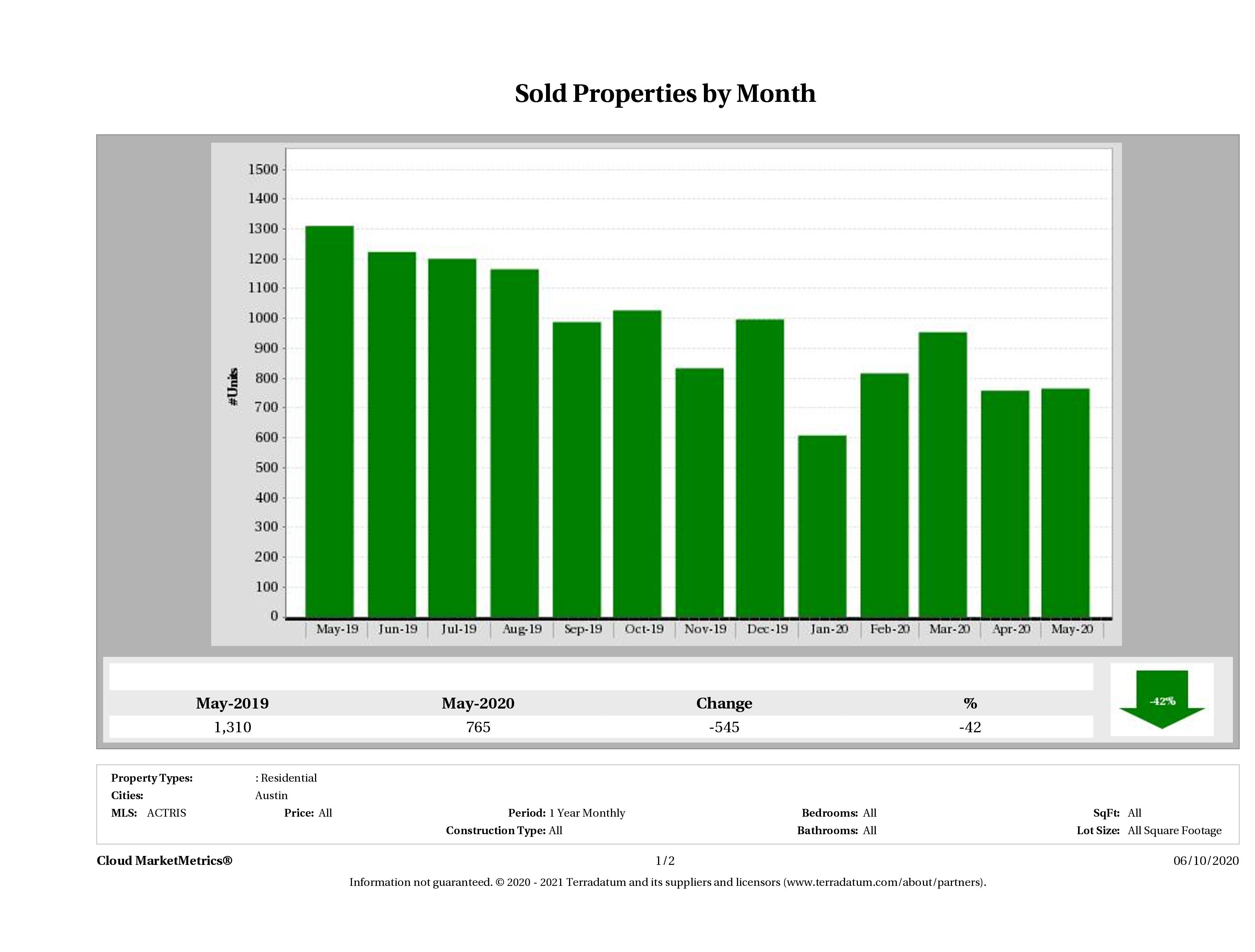 Austin number of homes sold May 2020