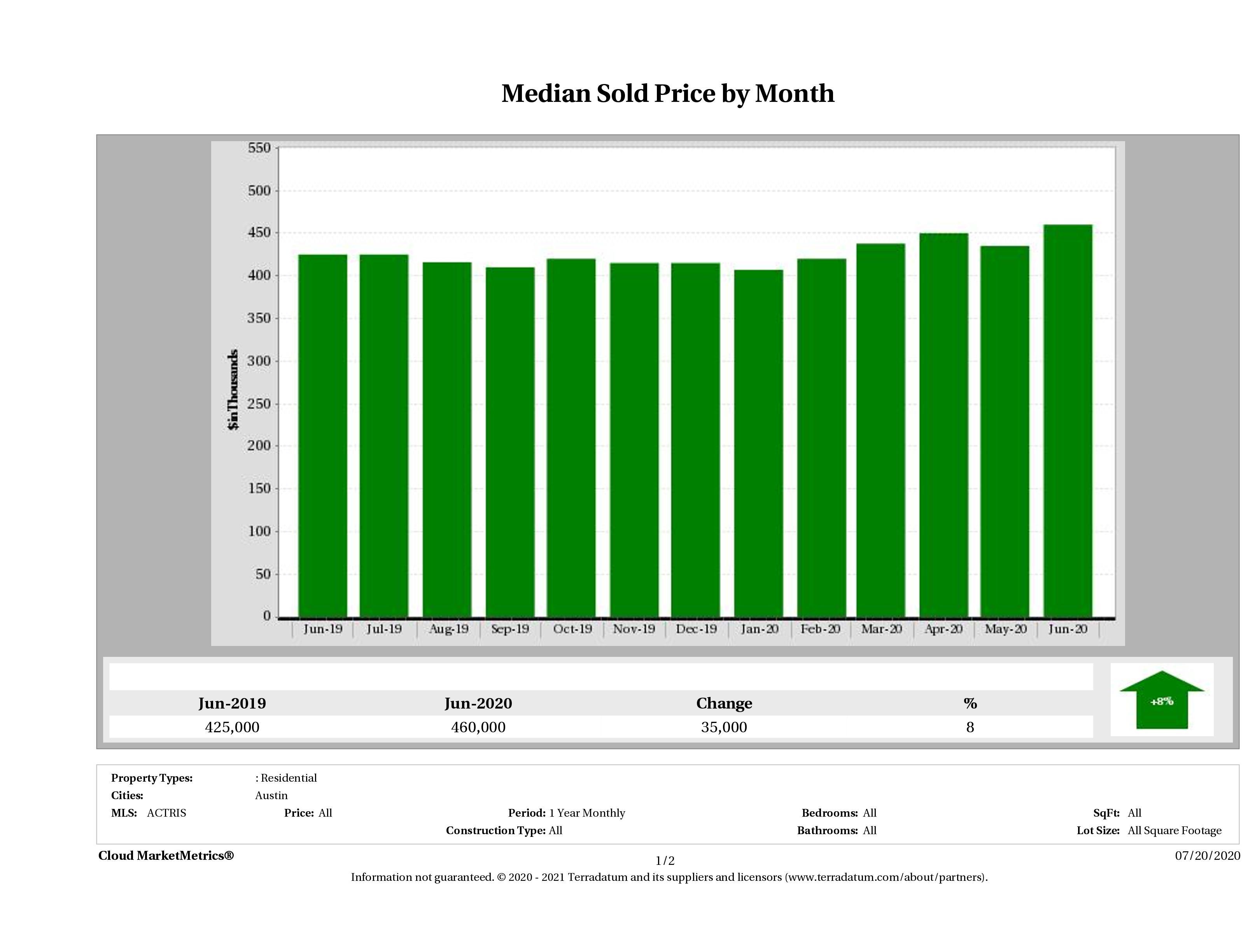 Austin median home price June 2020