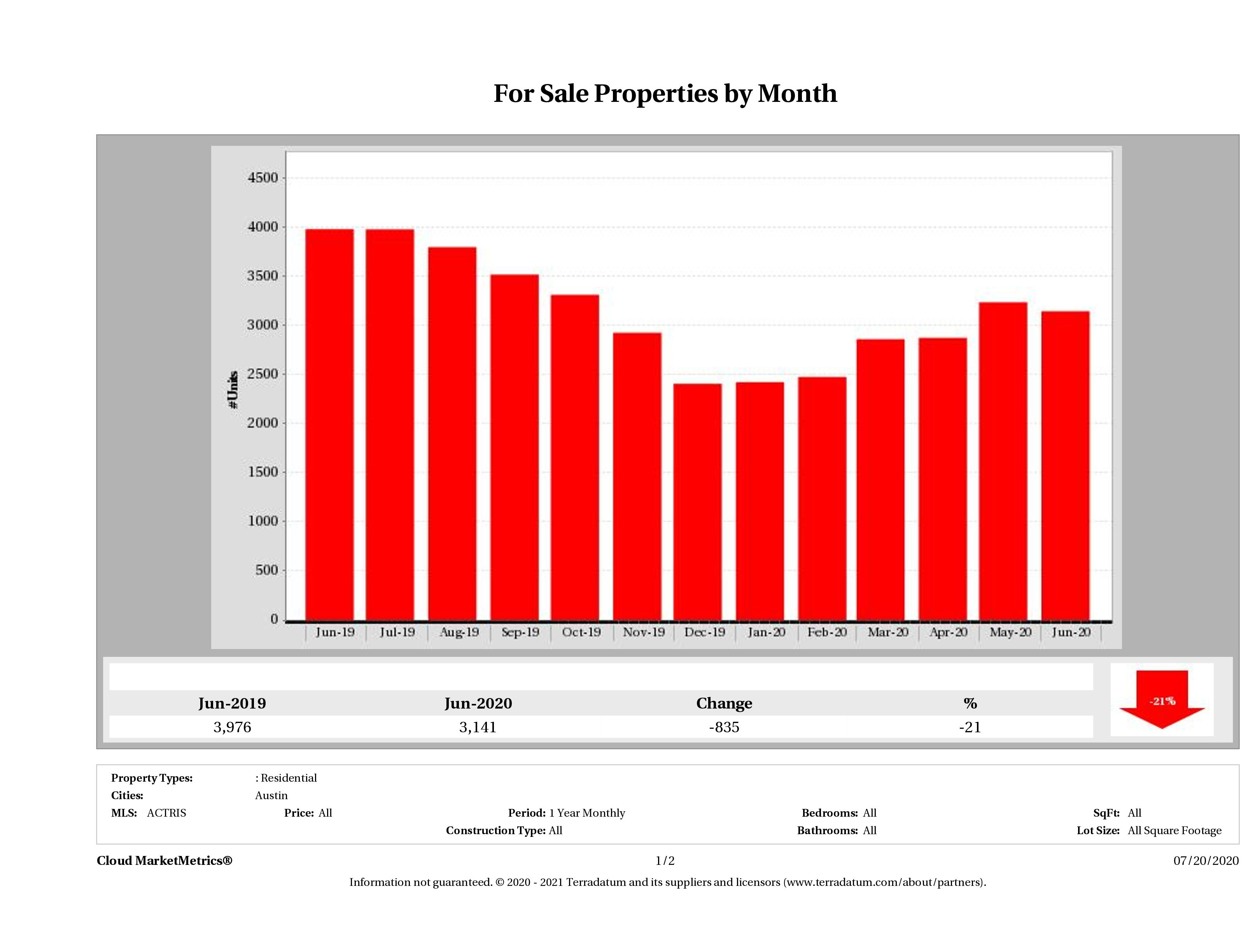Austin number of homes for sale June 2020