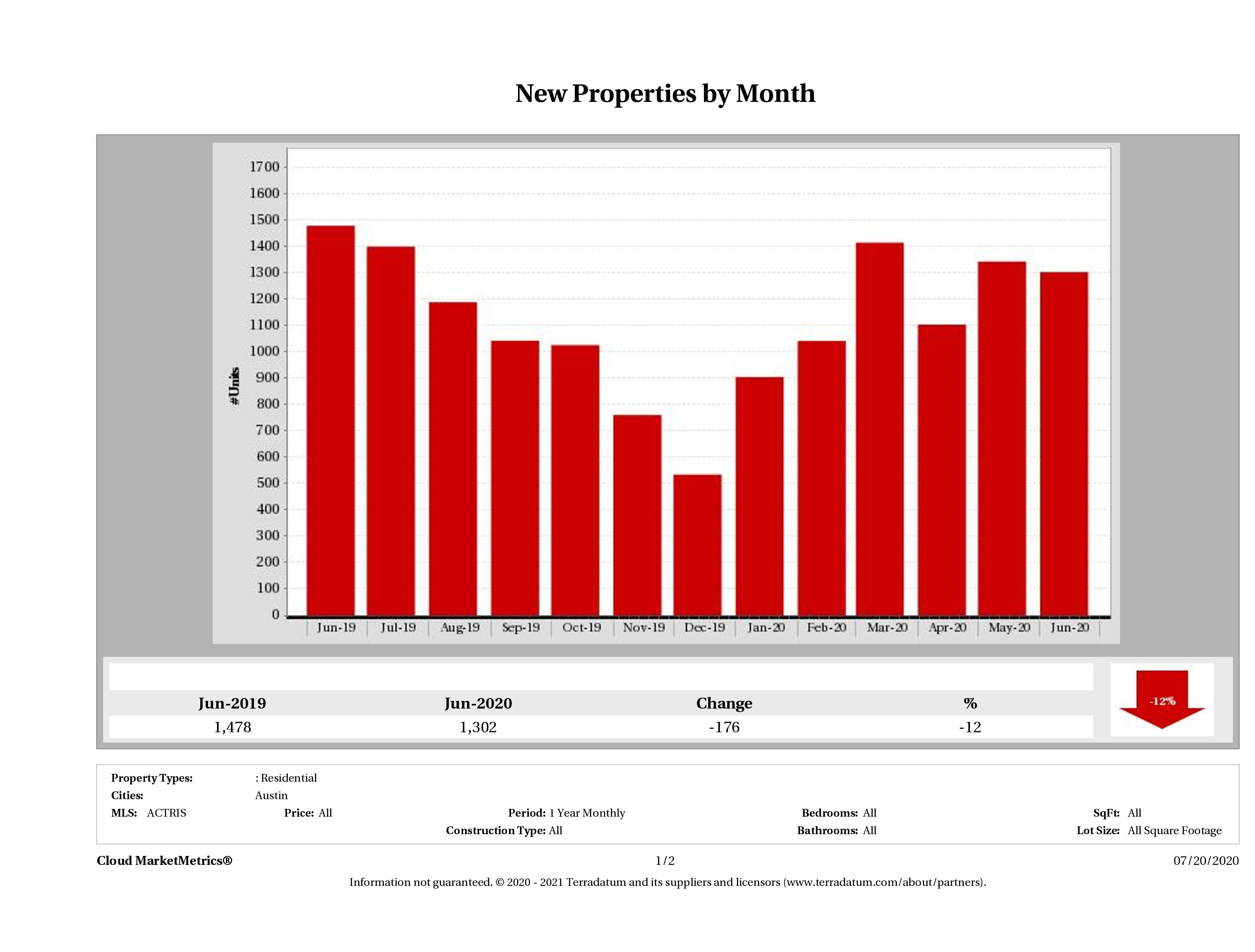 Austin number of new listings June 2020