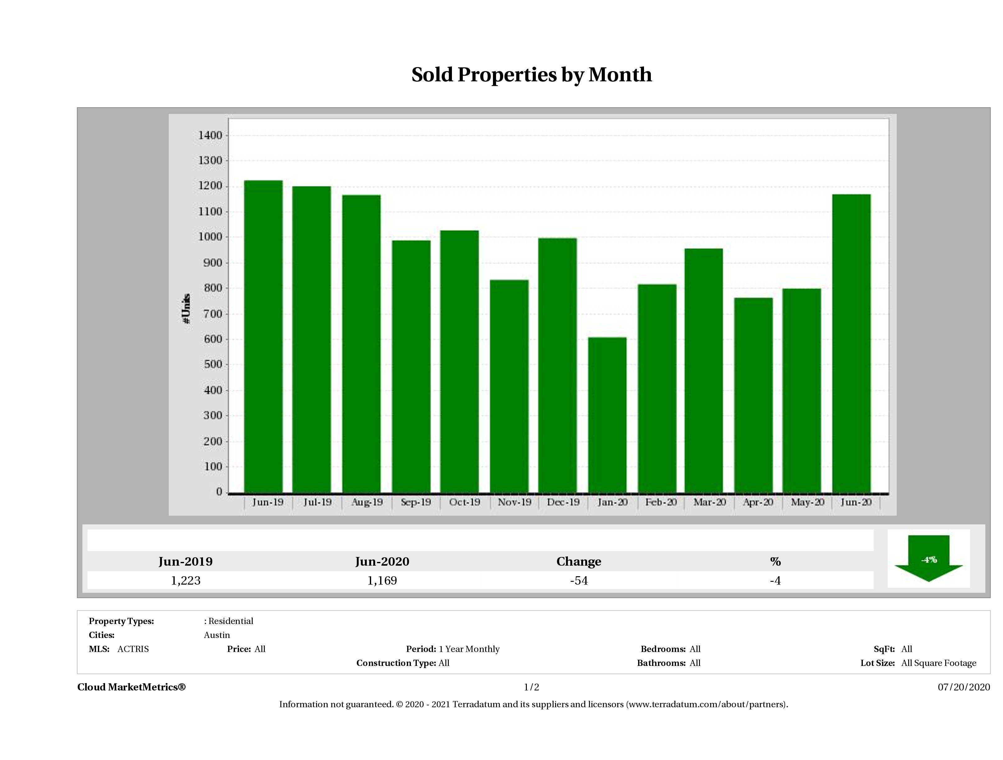 Austin number of homes sold June 2020