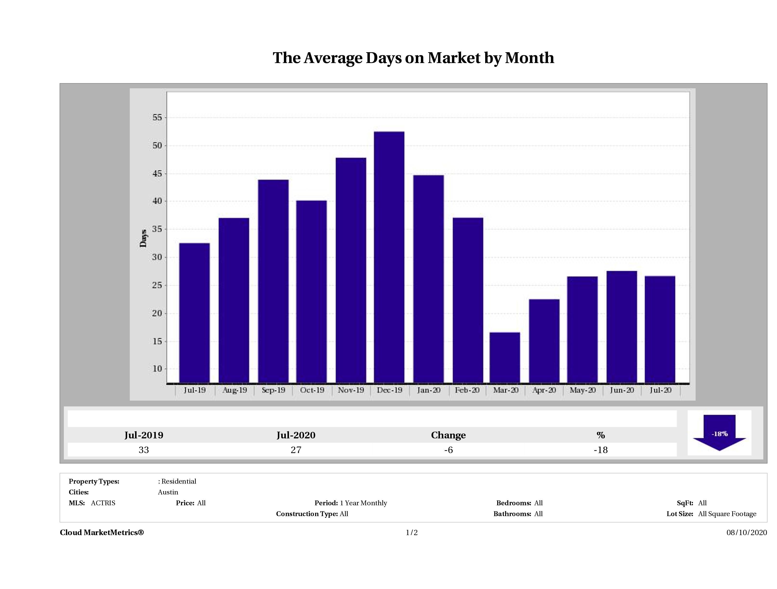 Austin average days on market homes July 2020