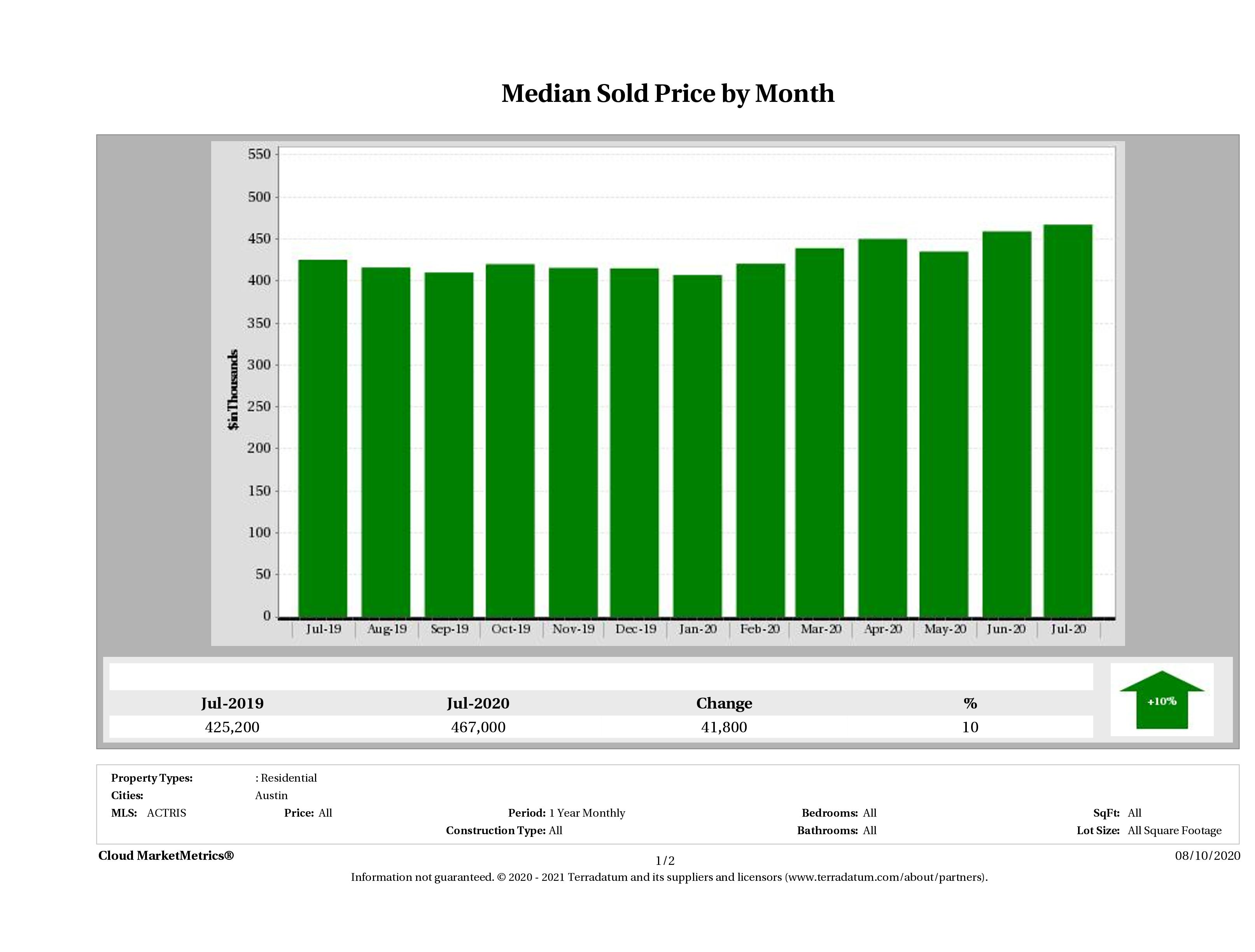 Austin median home price July 2020