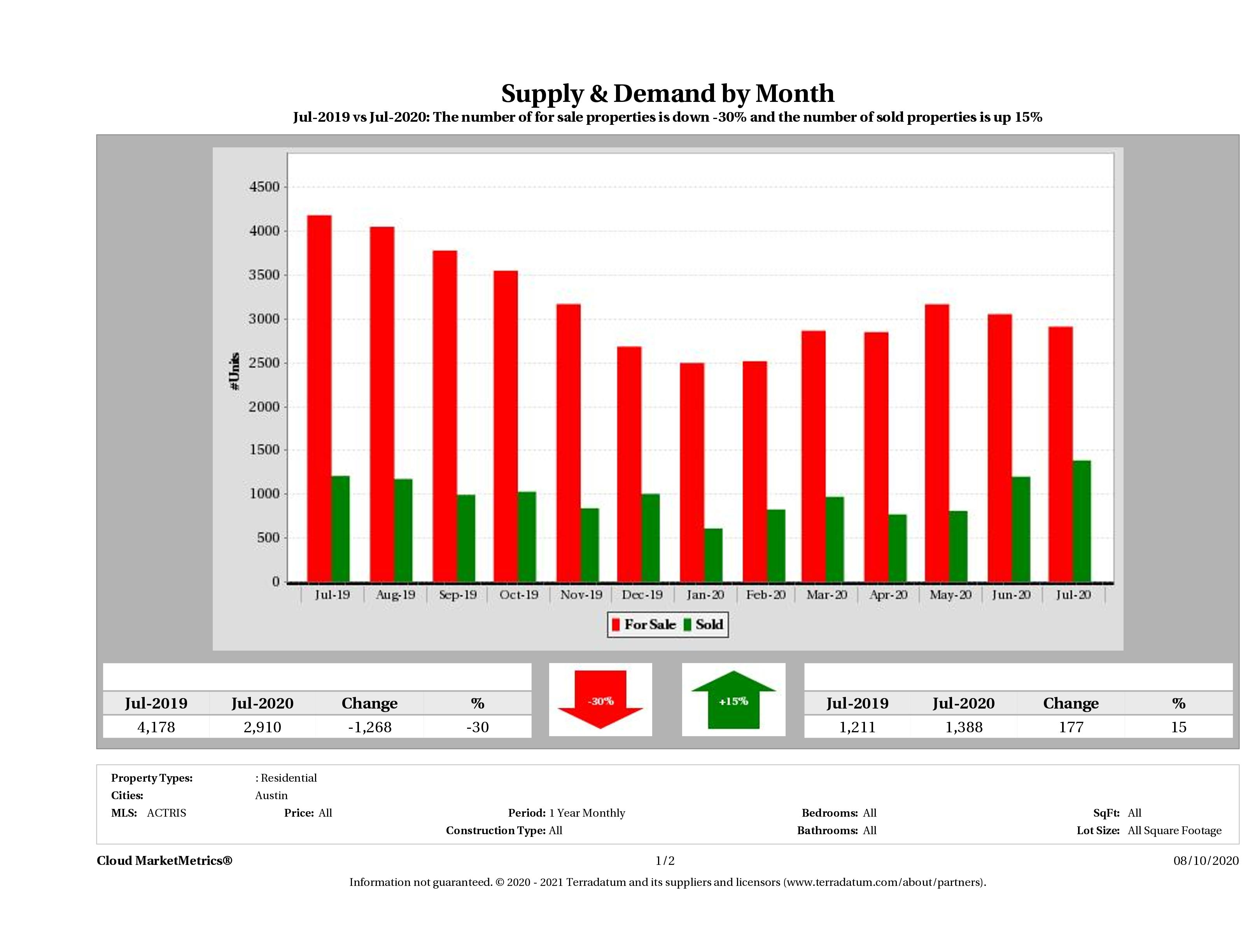 Austin real estate market supply and demand July 2020