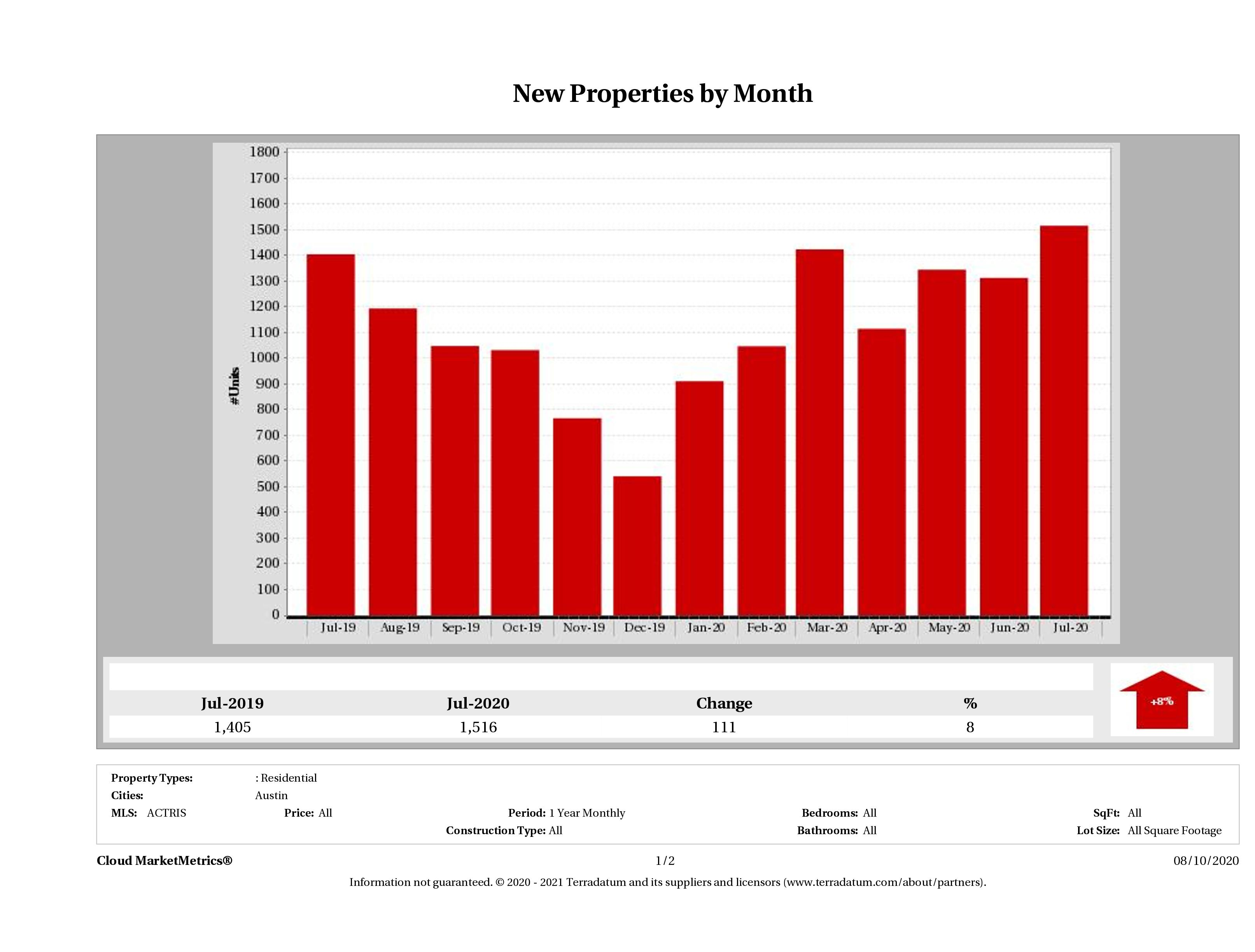 Austin number of new listings July 2020