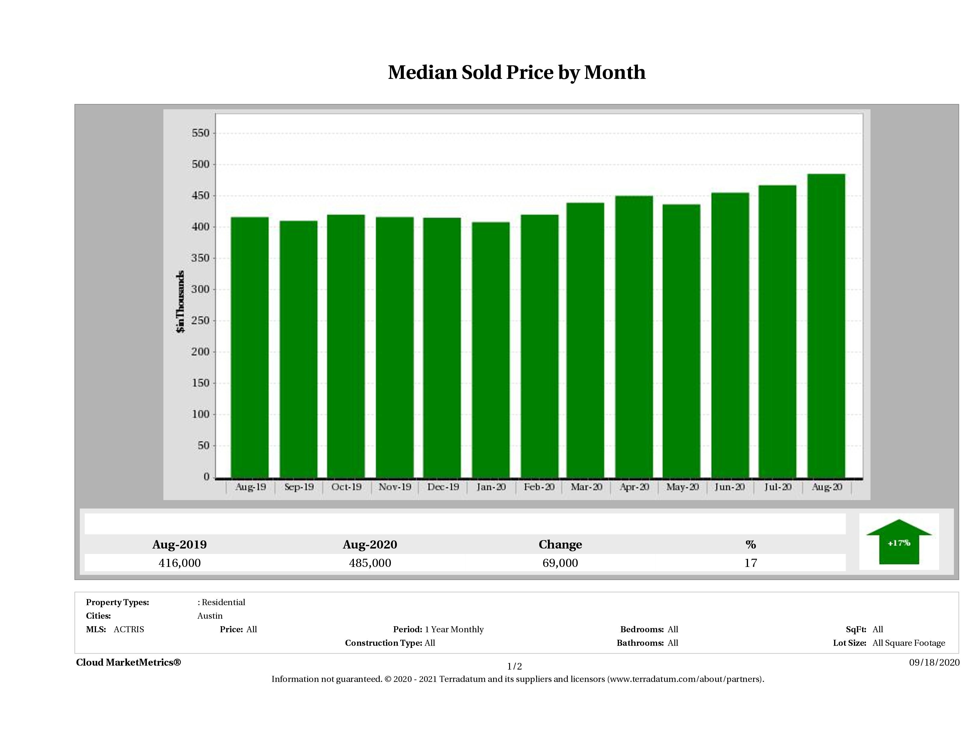 Austin median home price August 2020