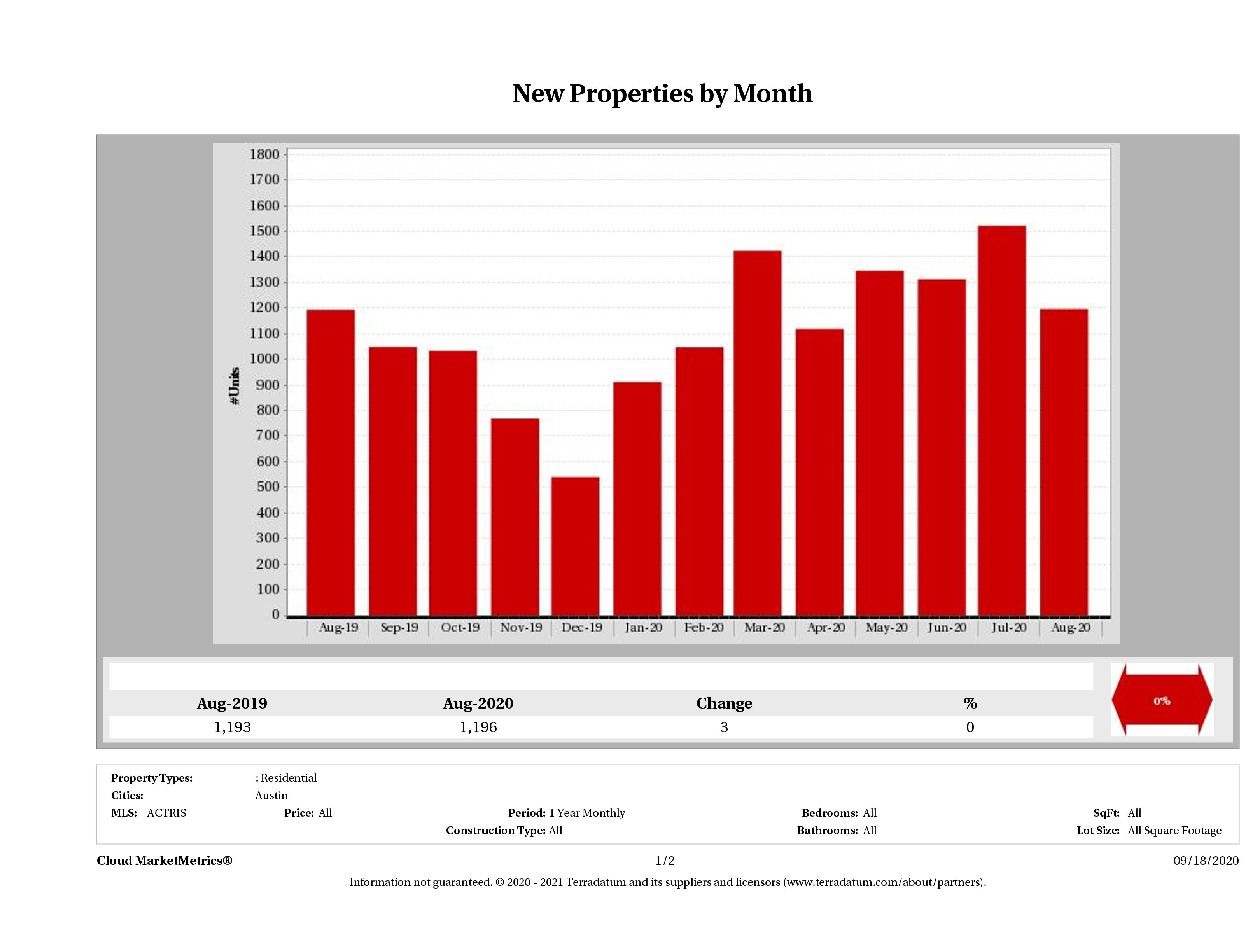 Austin number of new listings August 2020
