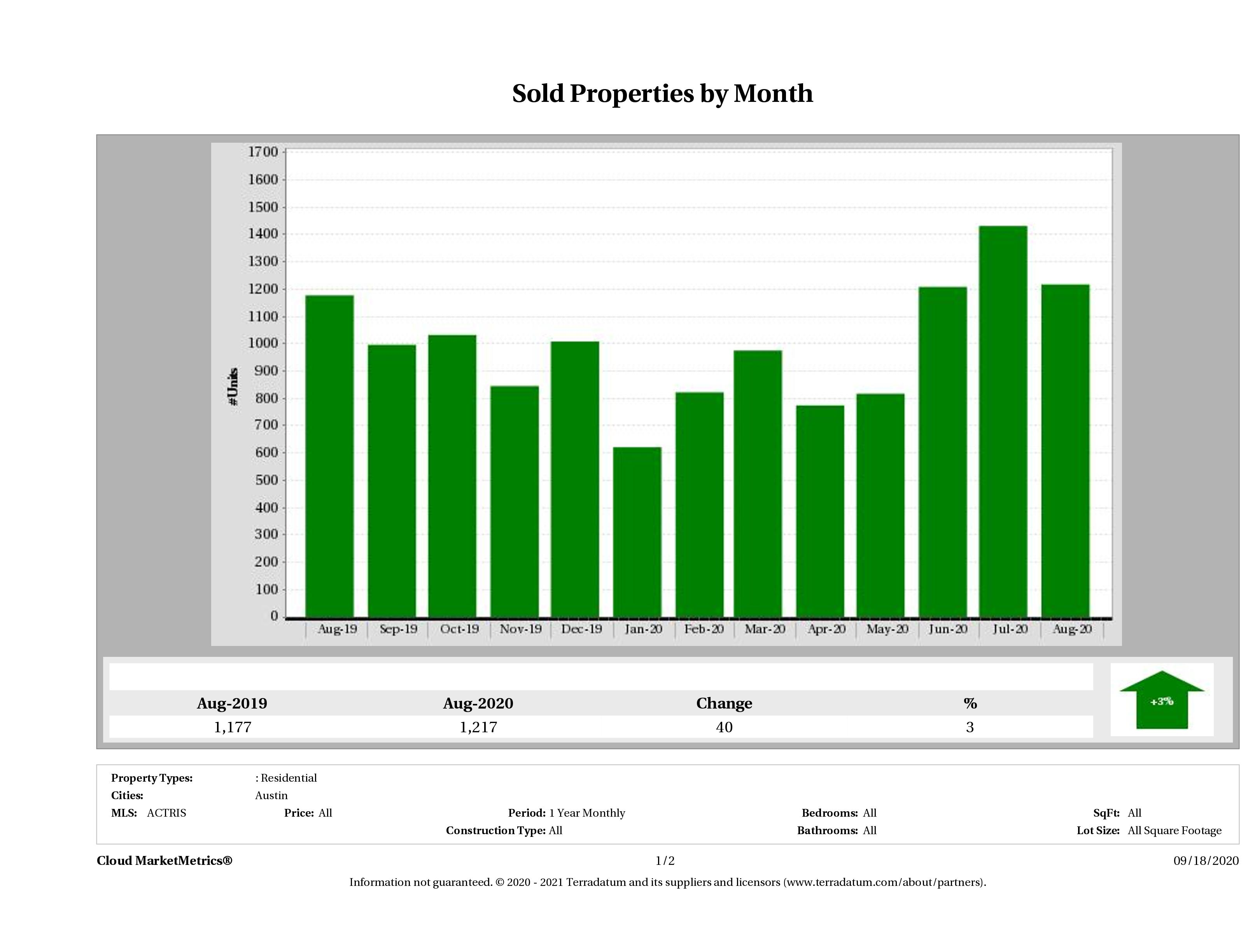 Austin number of homes sold August 2020