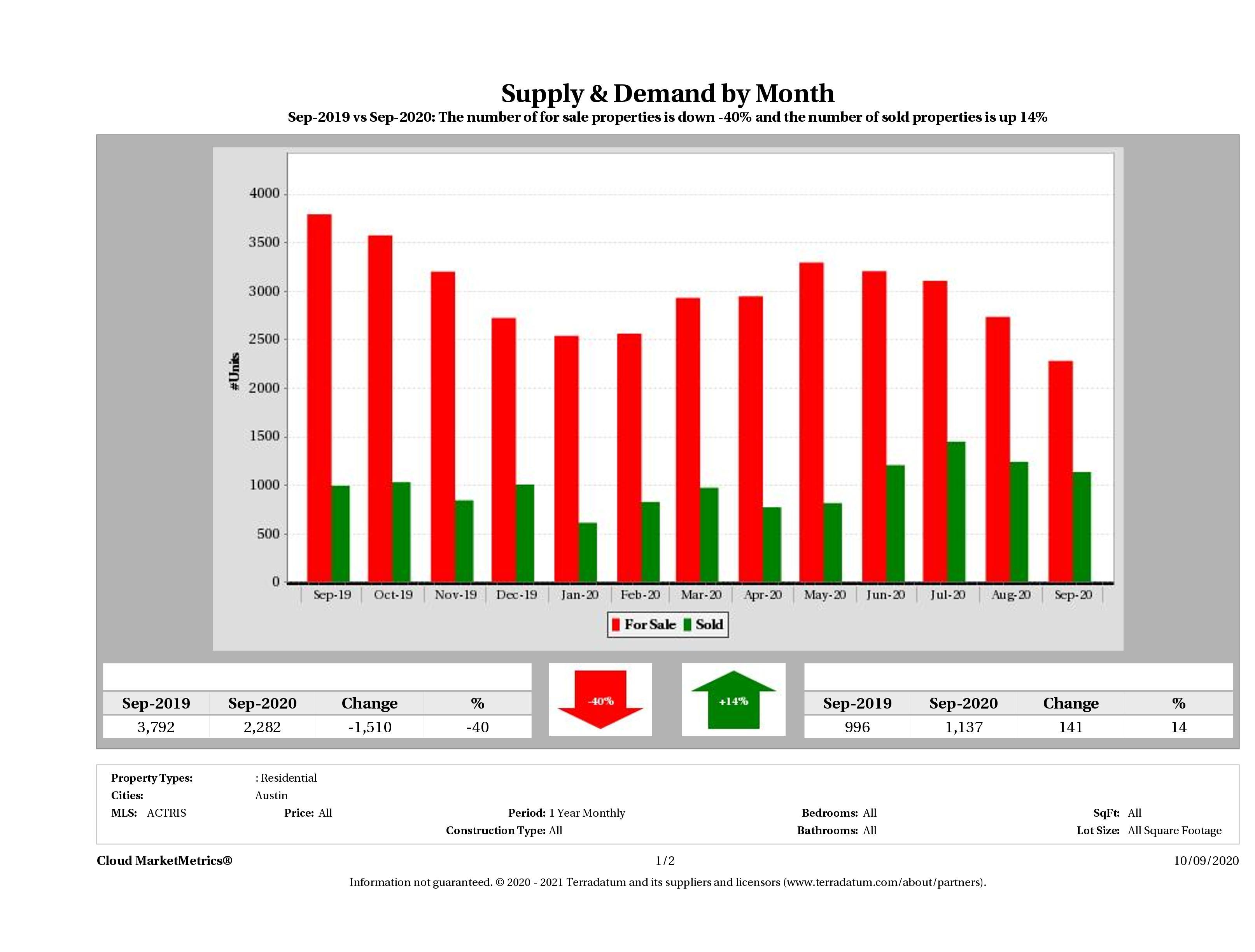 Austin real estate market supply and demand September 2020