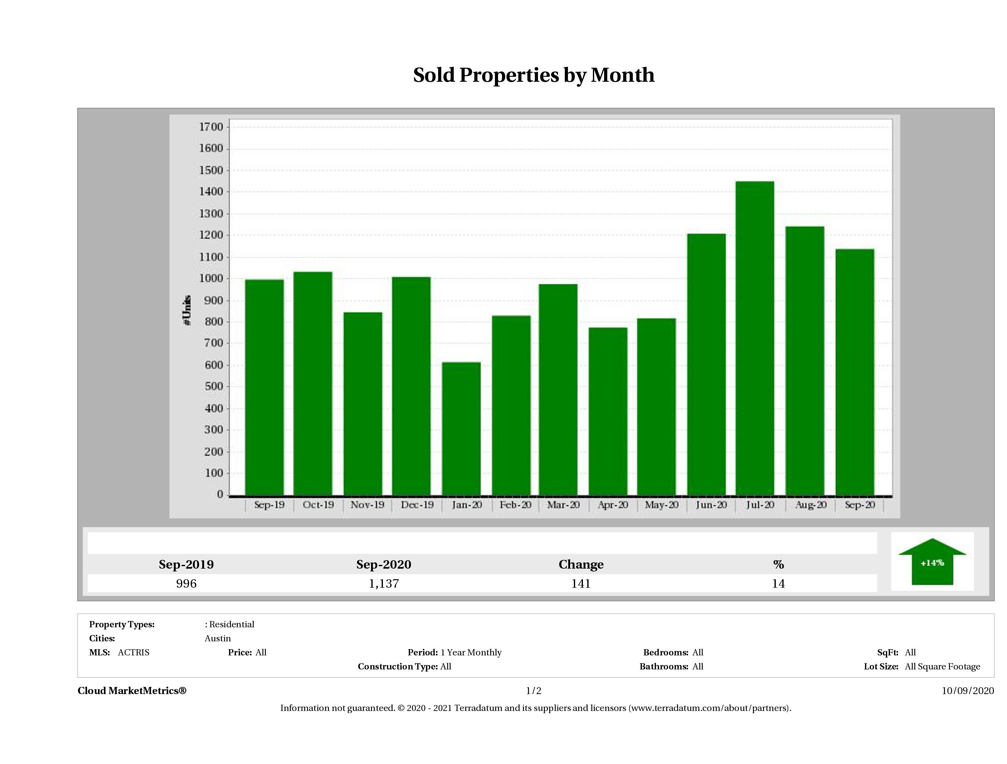 Austin number of homes sold September 2020