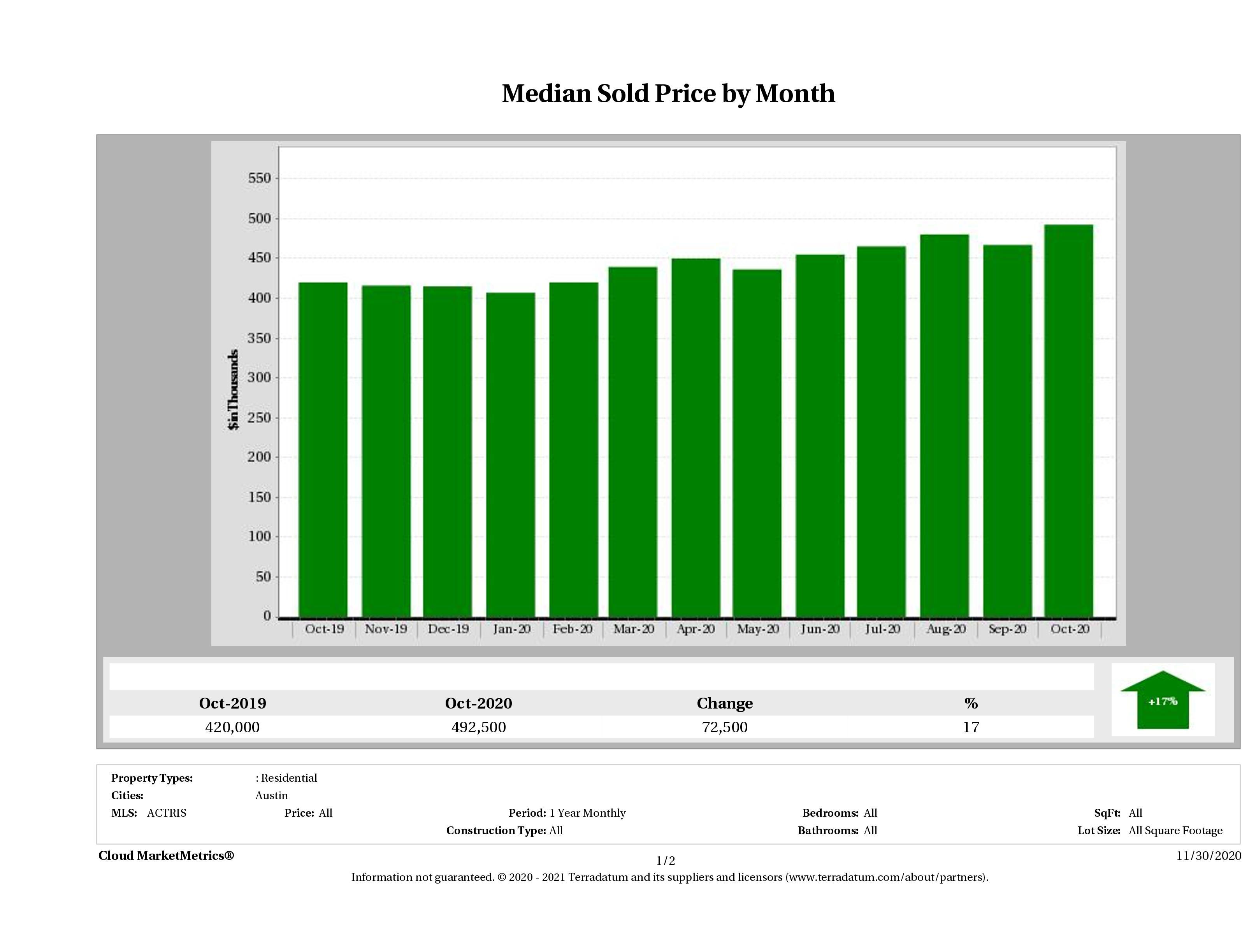 Austin median home price October 2020