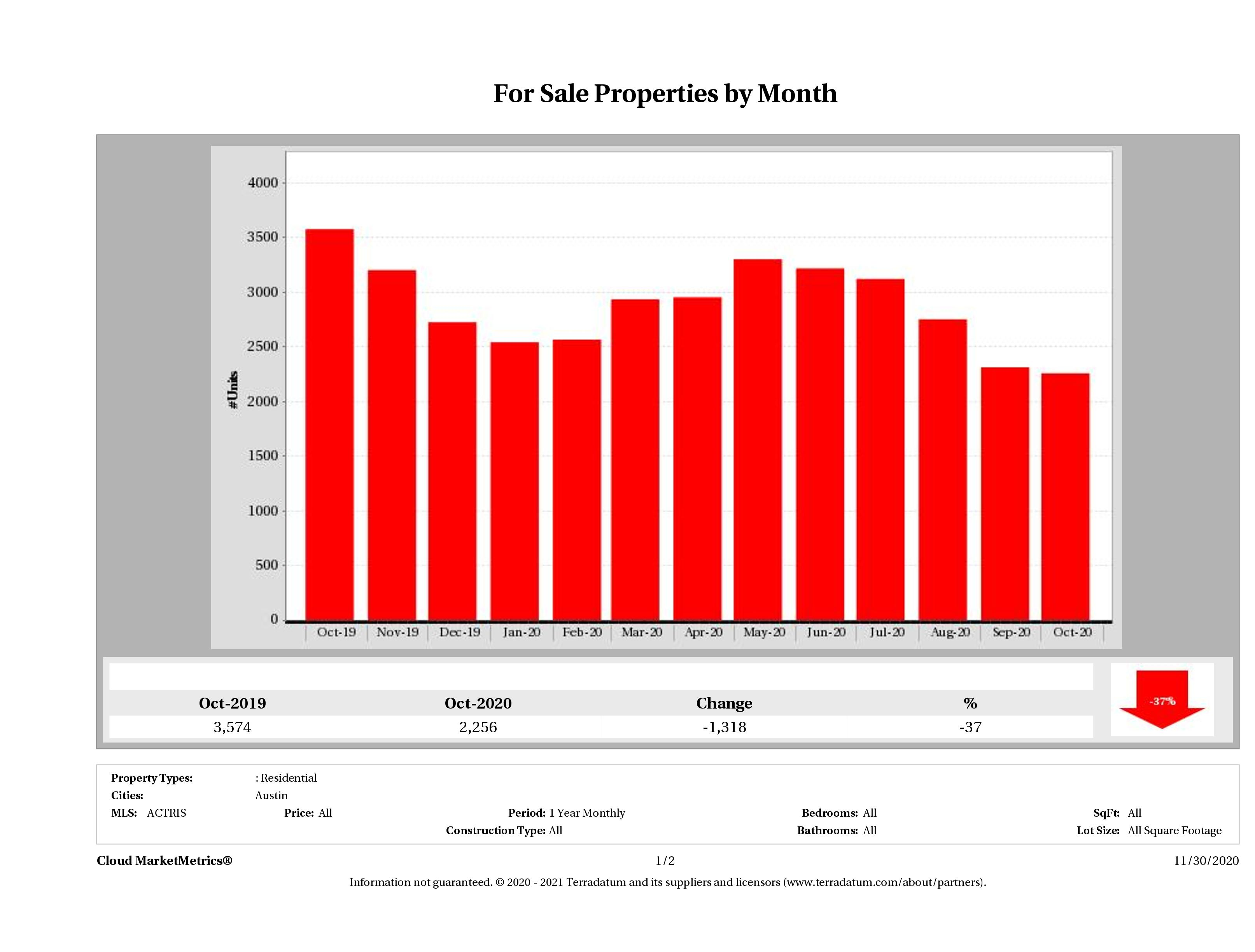 Austin number of homes for sale October 2020