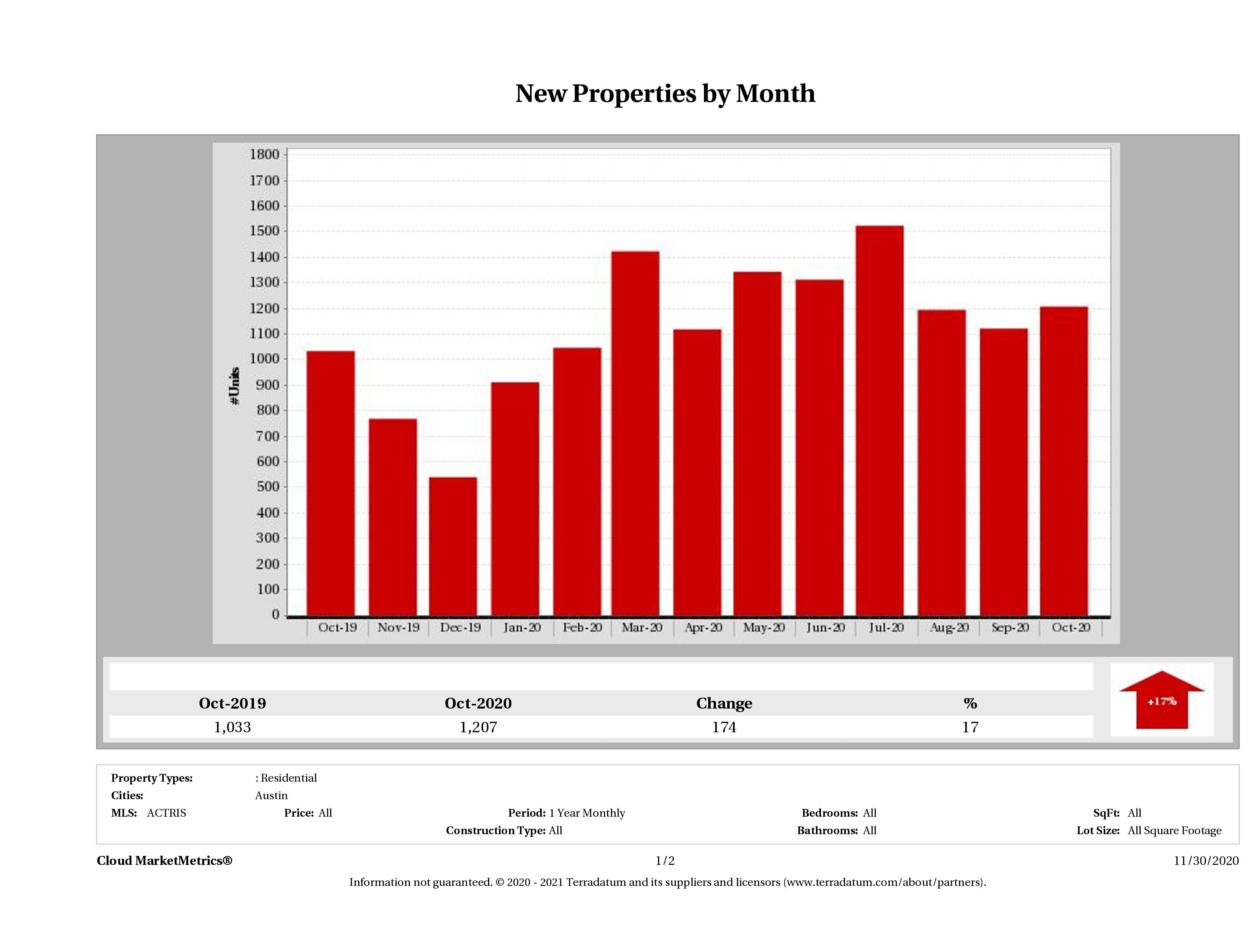 Austin number of new listings October 2020