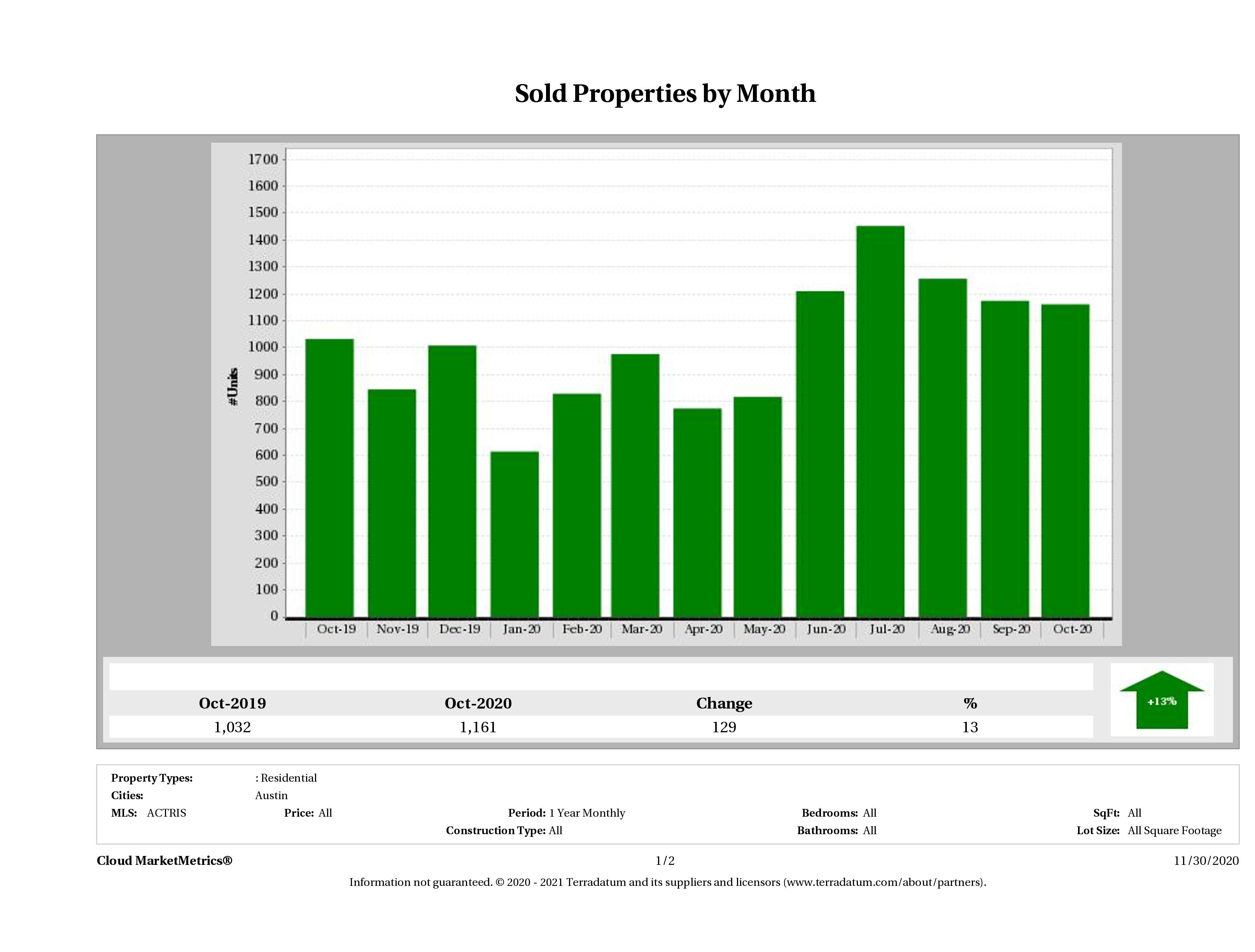 Austin number of homes sold October 2020
