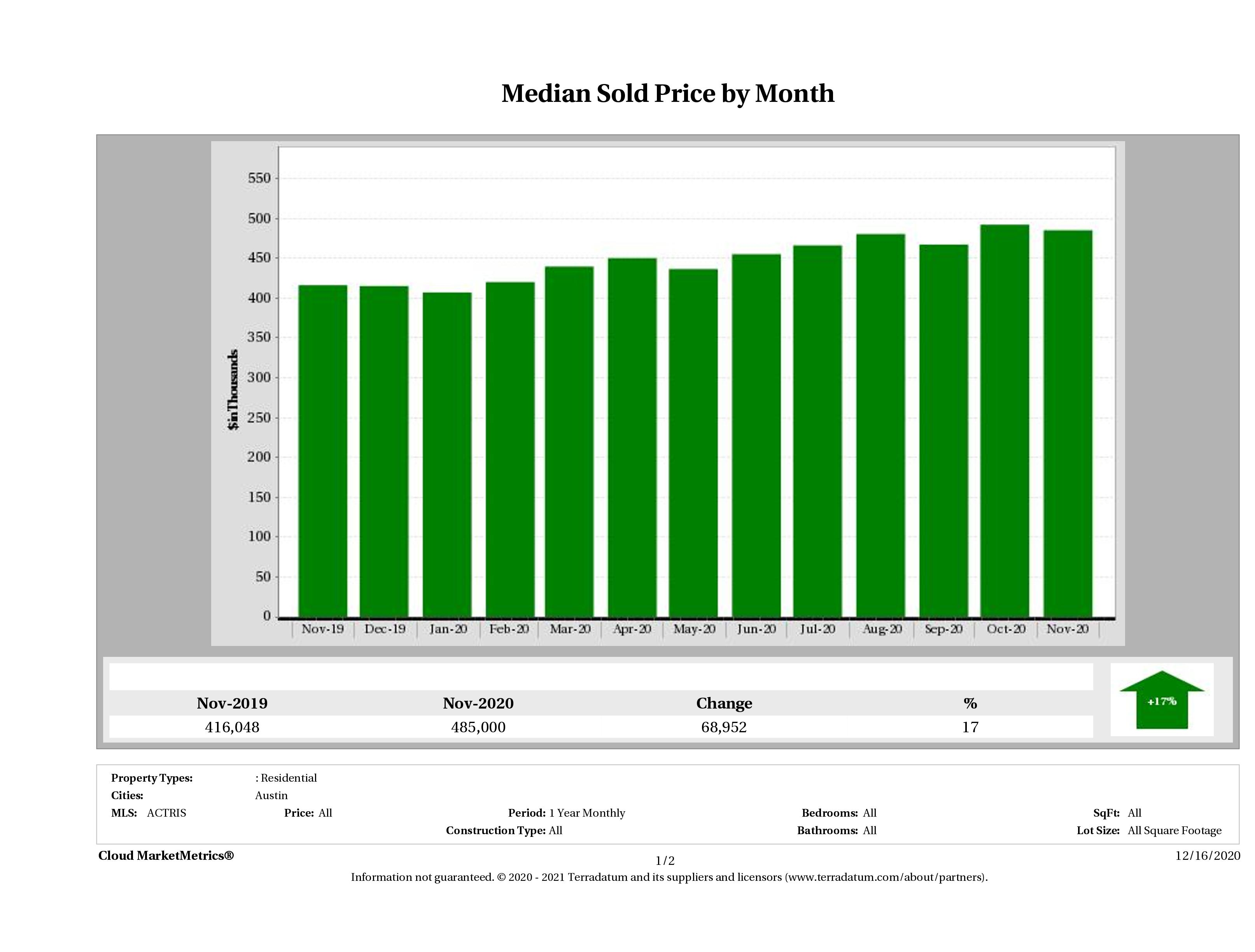 Austin median home price November 2020