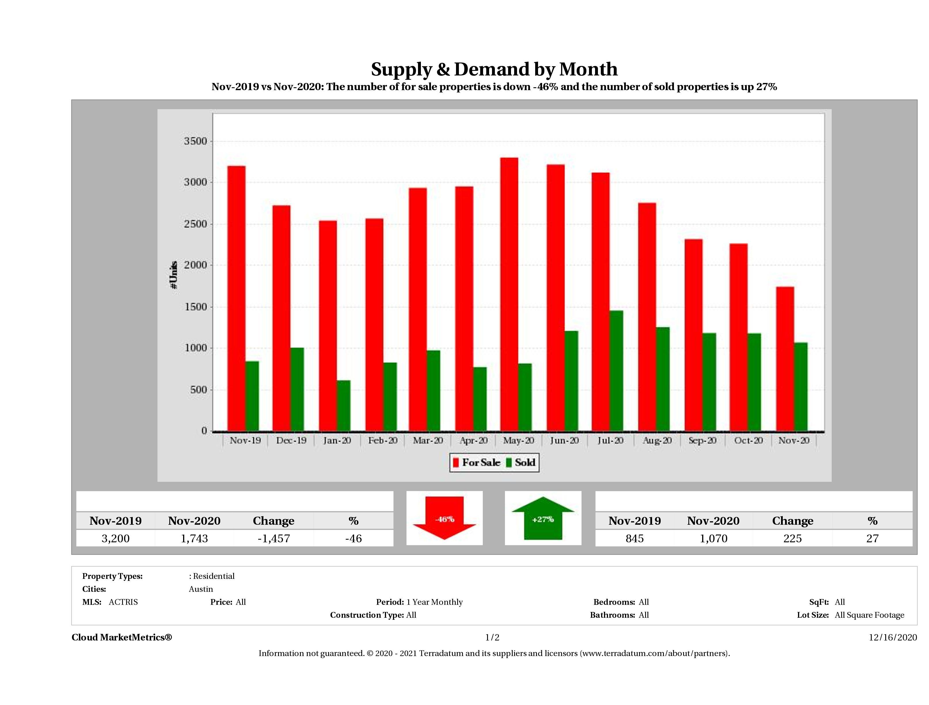 Austin real estate market supply and demand November 2020