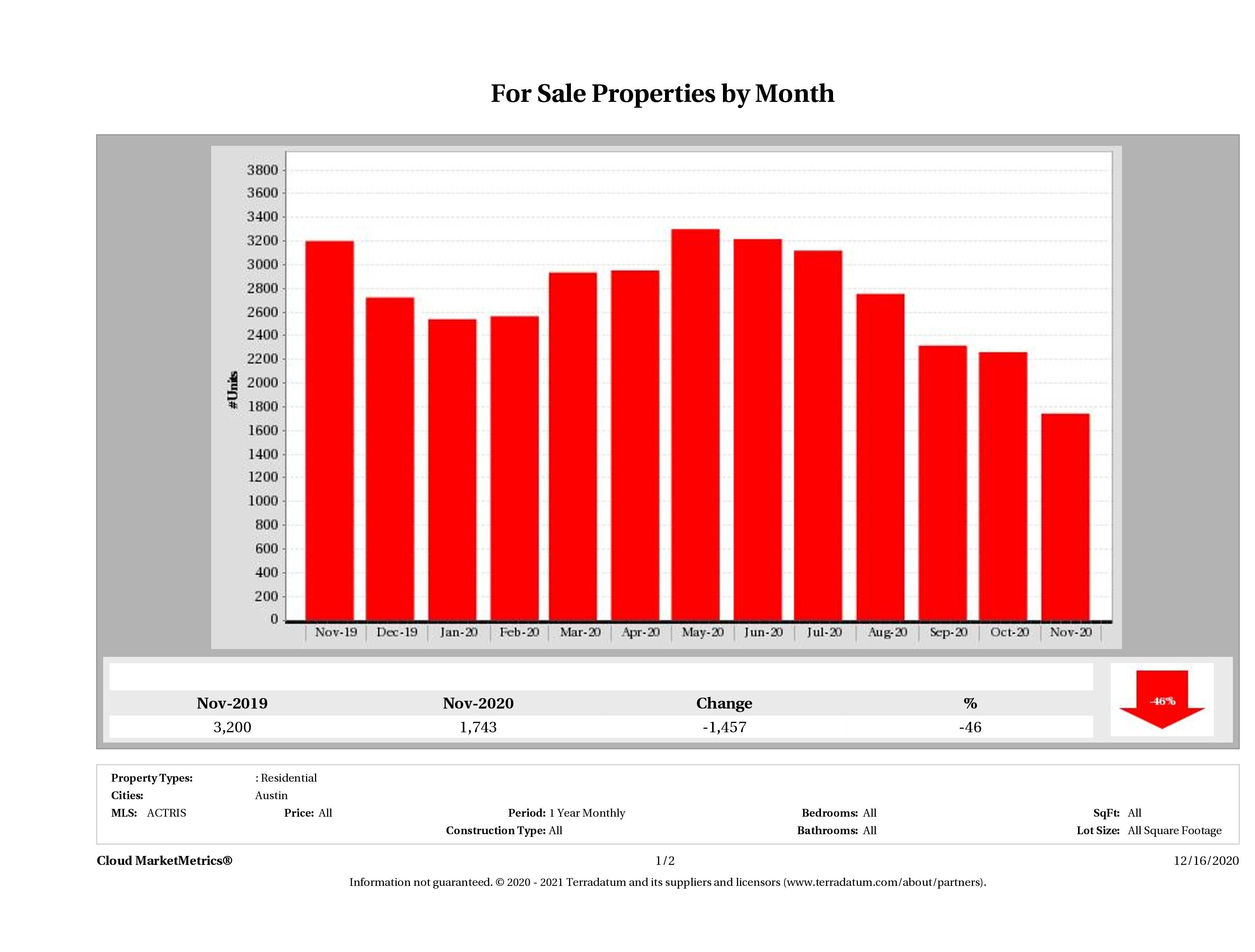 Austin number of homes for sale November 2020