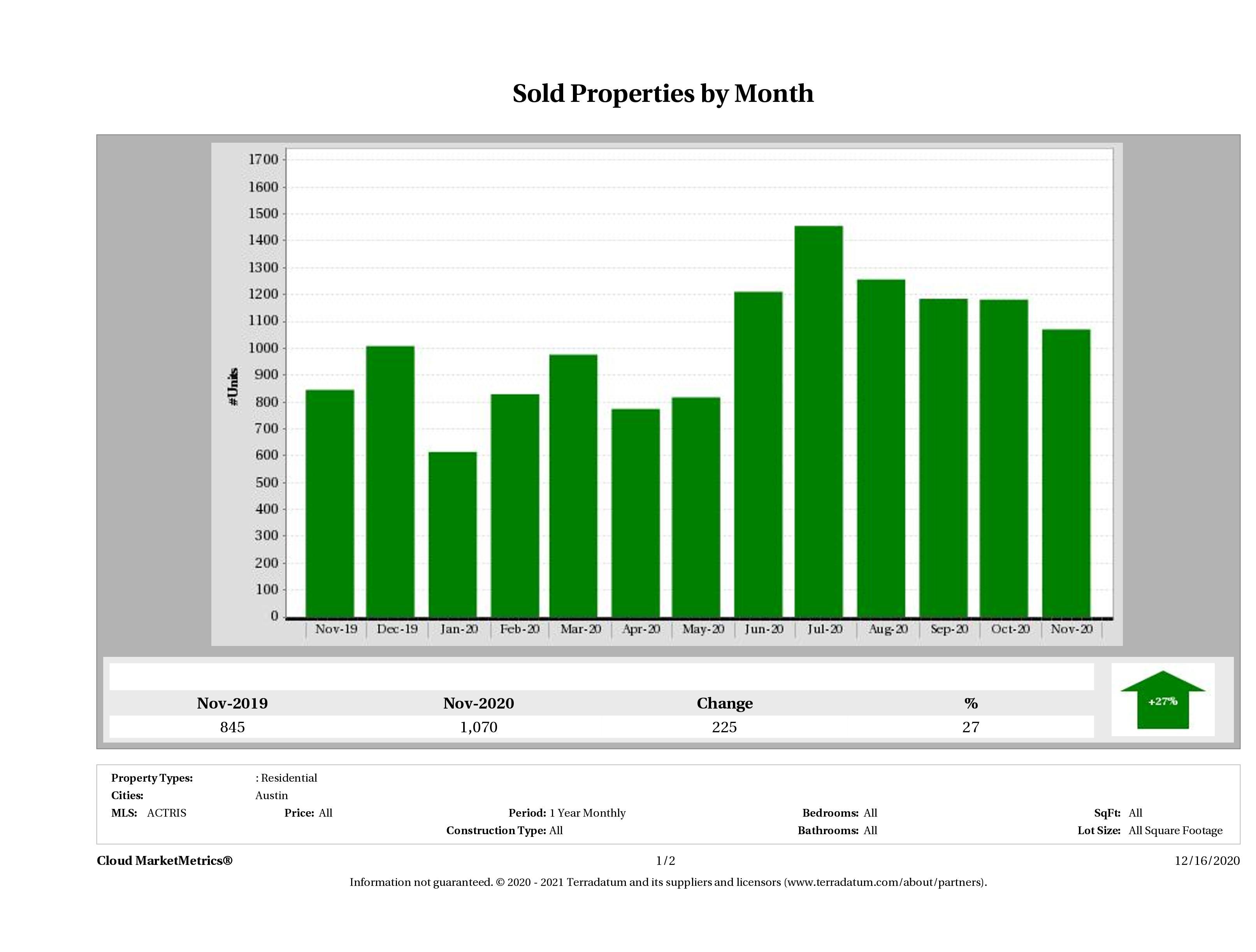 Austin number of homes sold November 2020