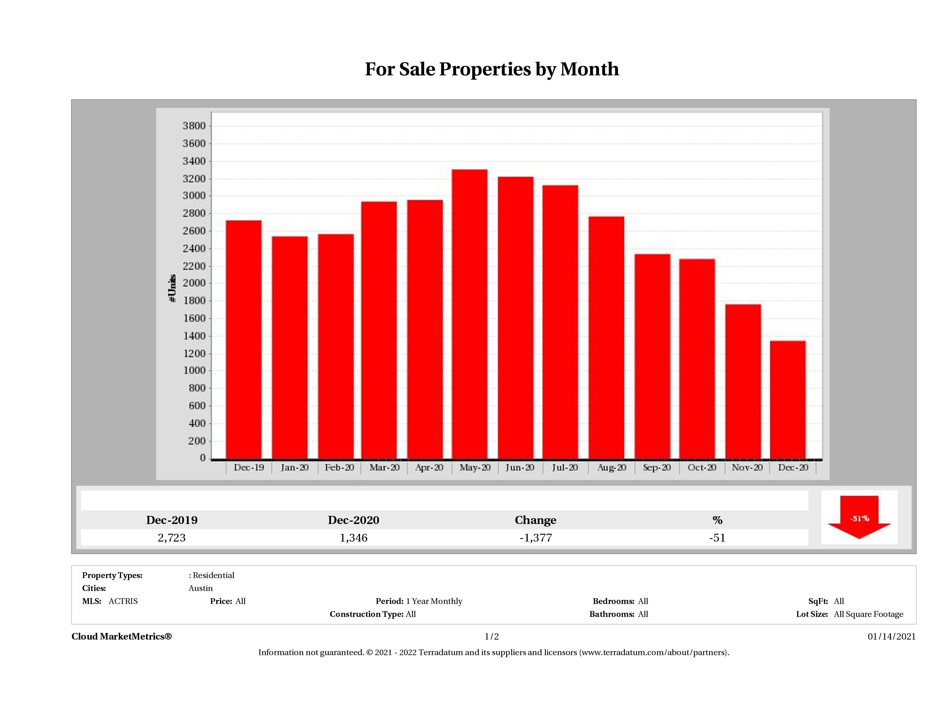 Austin number of homes for sale December 2020