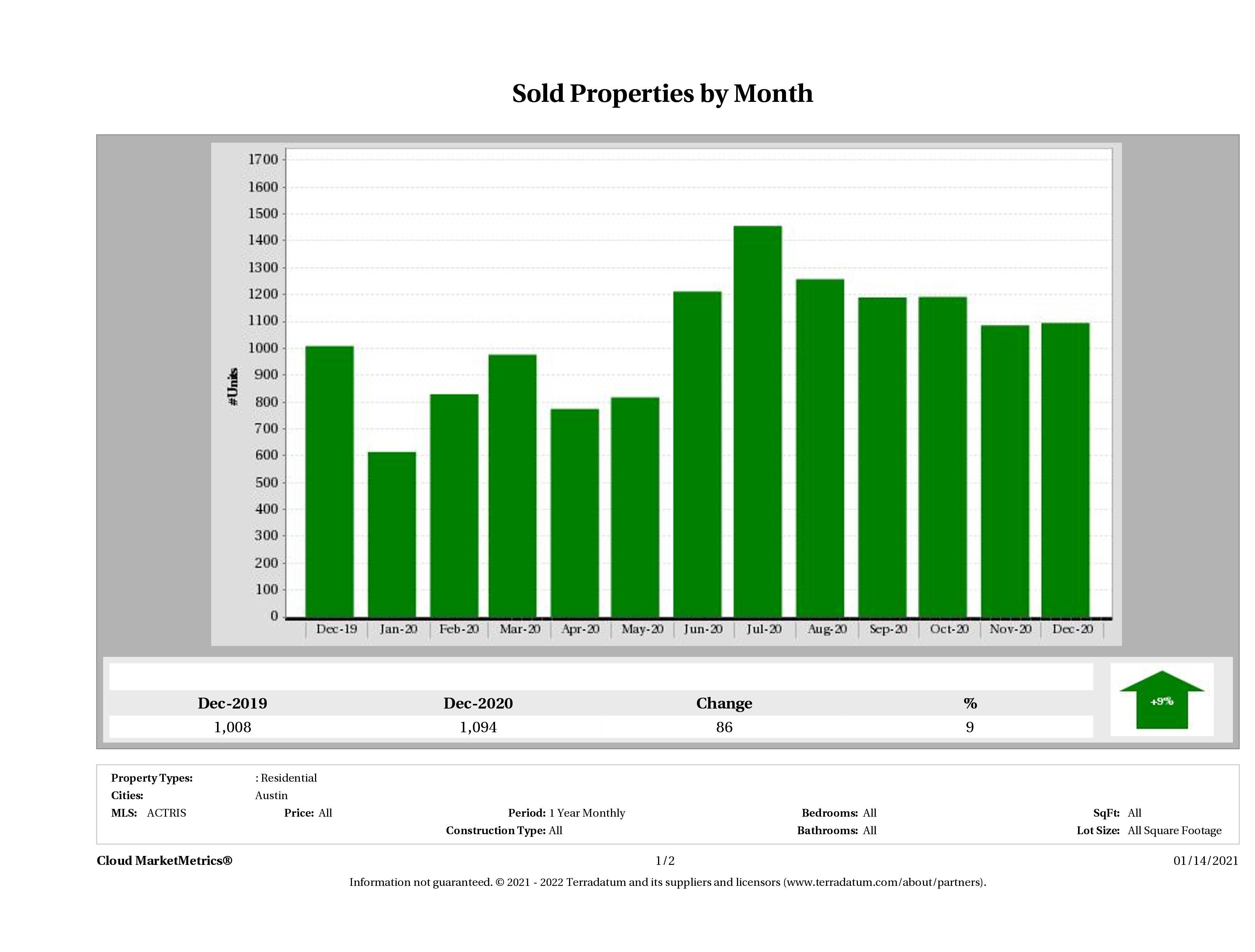 Austin number of homes sold December 2020
