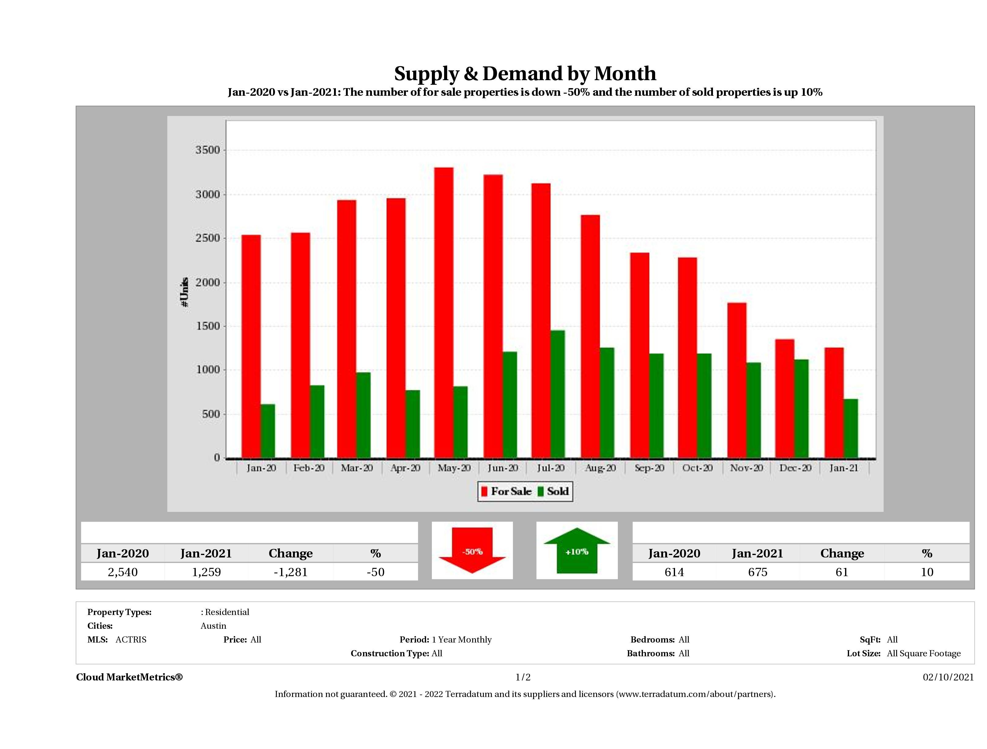 Austin real estate market supply and demand January 2021