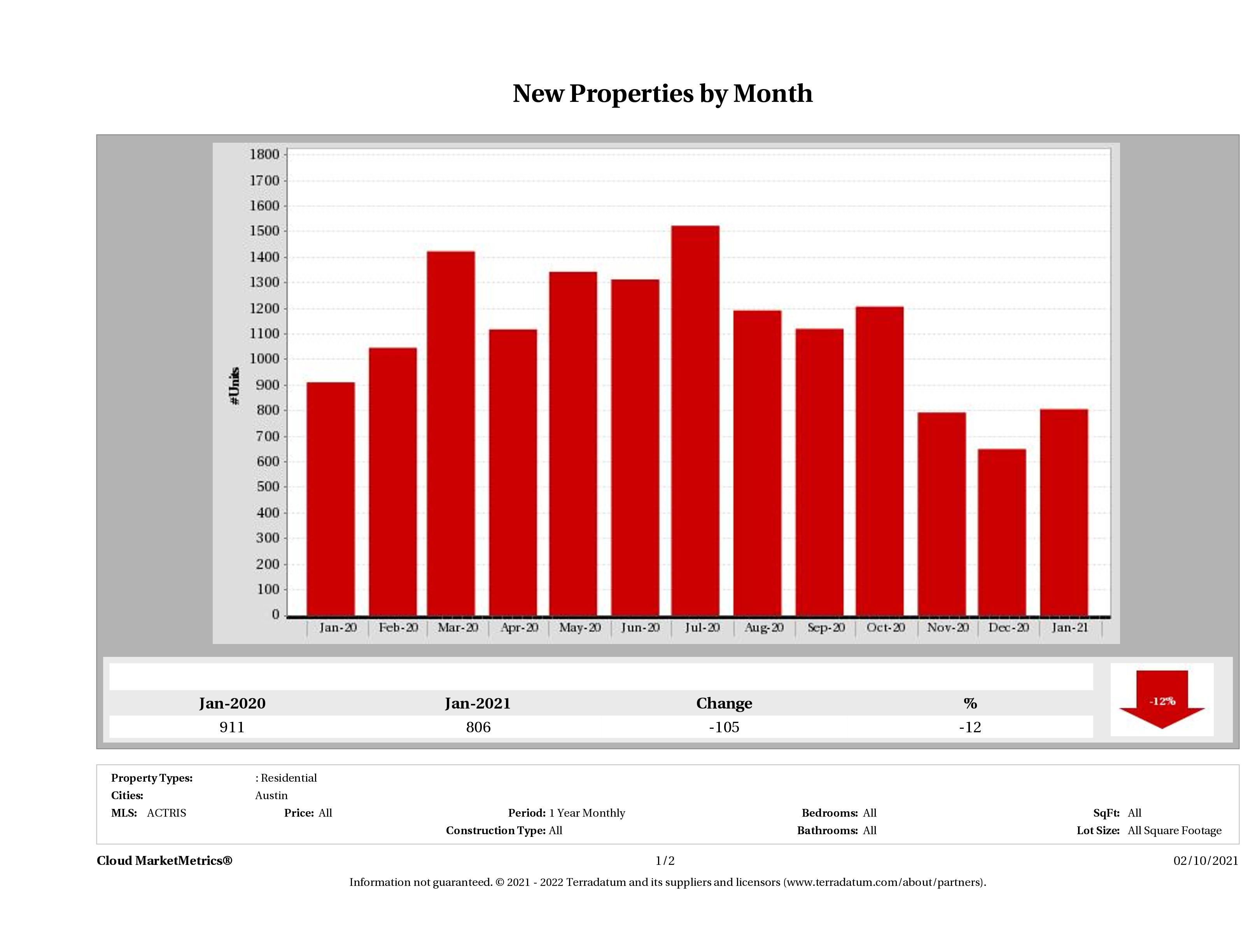 Austin number of new listings January 2021